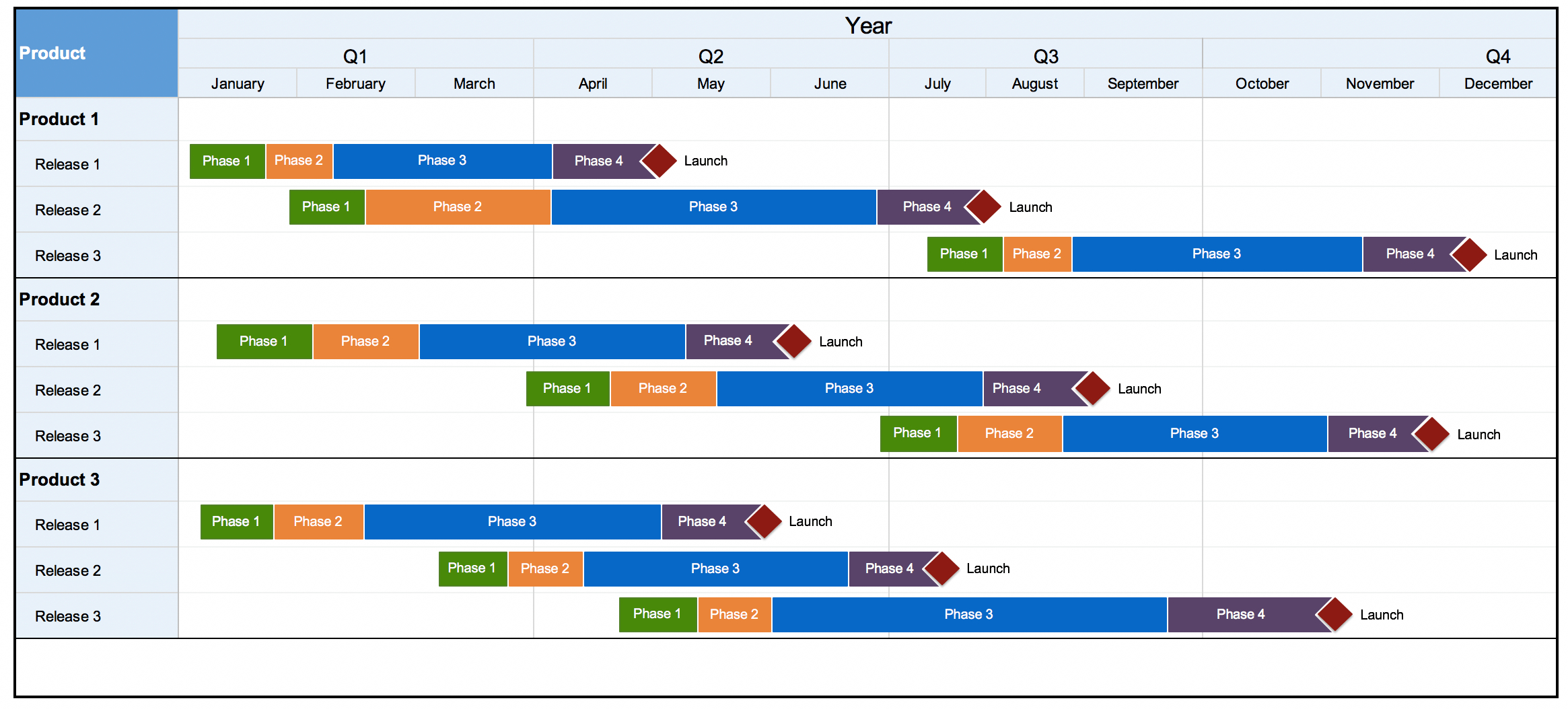 11 Free Gantt Chart Templates | Aha!