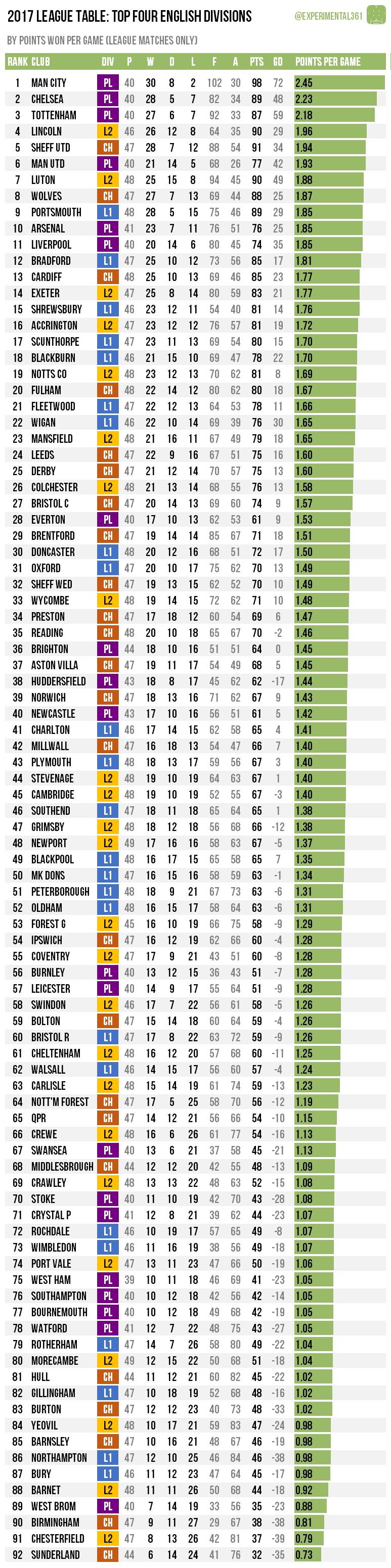 2017 League Table | Experimental 3-6-1