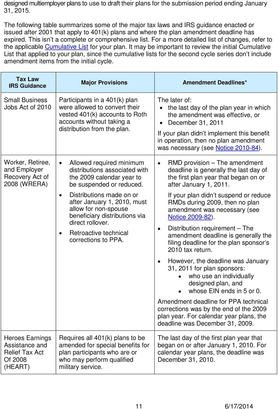 401(K) Plan Fix-It Guide - Pdf Free Download