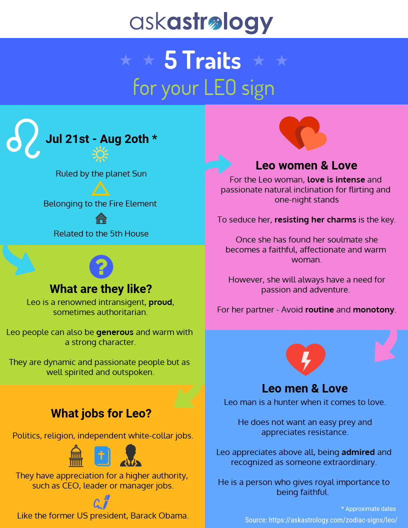 5 Leo Traits Infographics | Scorpio Traits, Pisces Traits