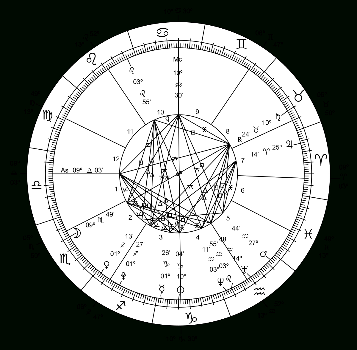 Agricultural Astrology - Wikipedia