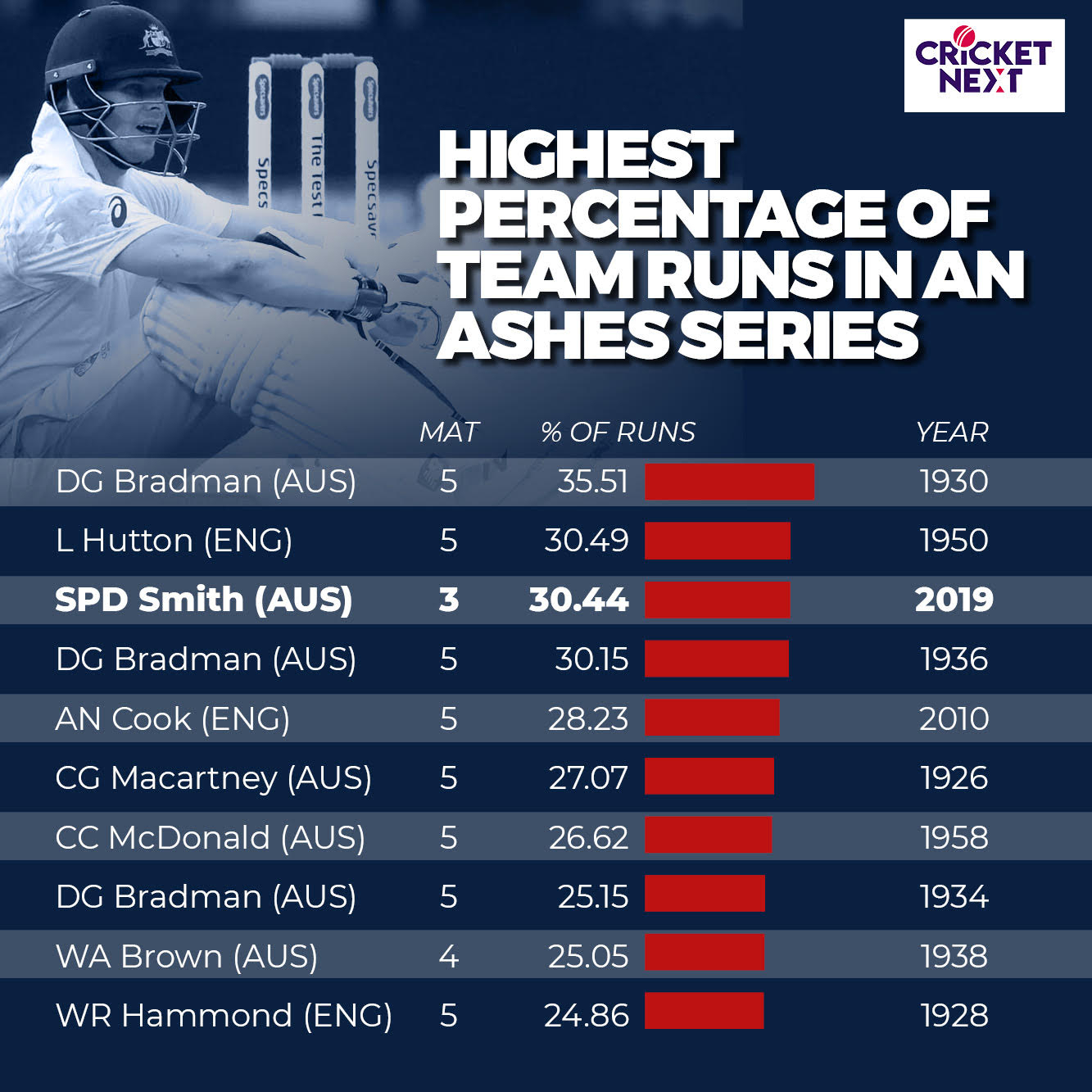 Ashes 2019 | Steve Smith - A Run Machine Leaving Every One