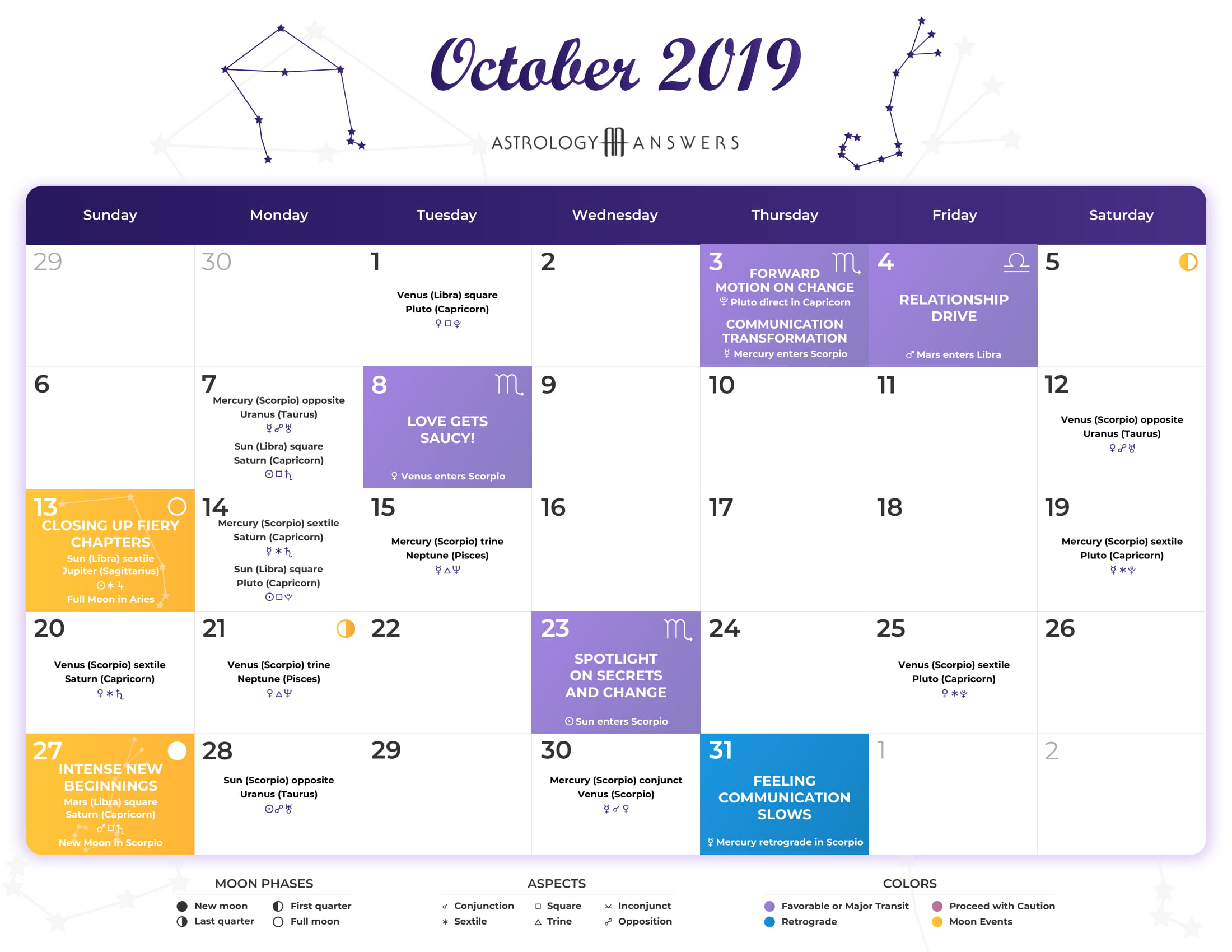 Astrology Calendar - October 2019 | Astrologyanswers