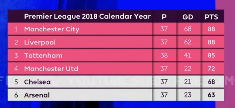 Calendar Year 2018 League Table : Liverpoolfc