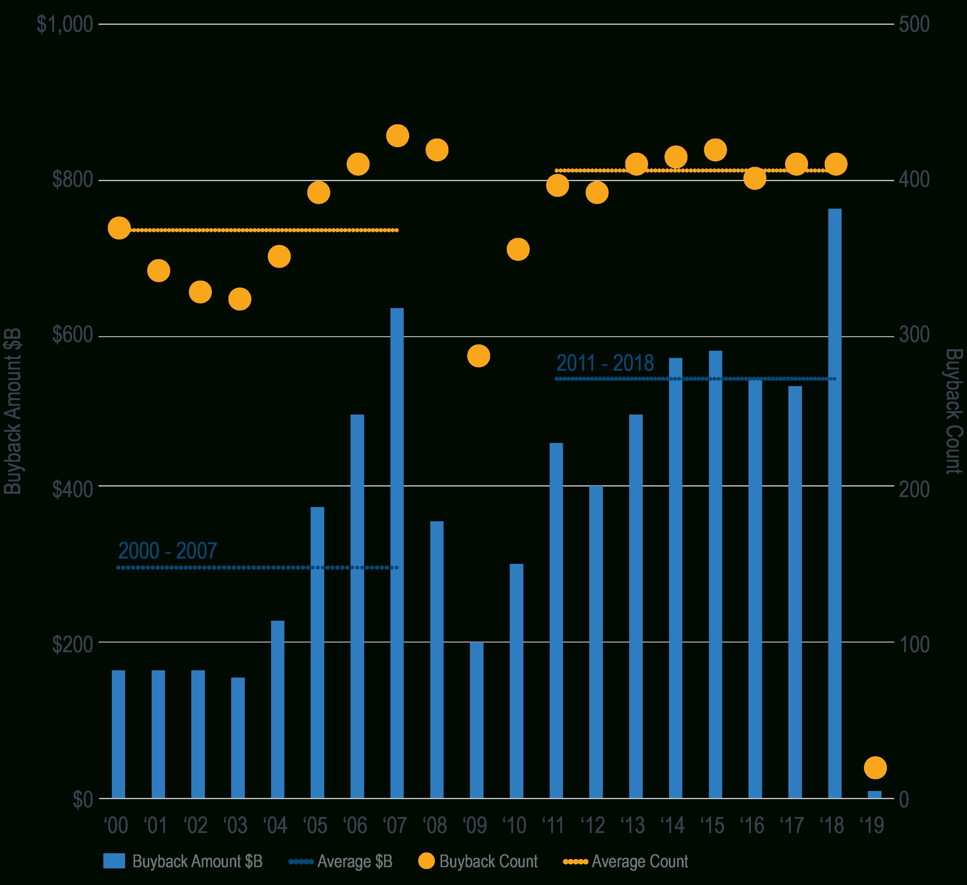 Calendar Year S&p 500 Stock Buybacks - Milliman Frm