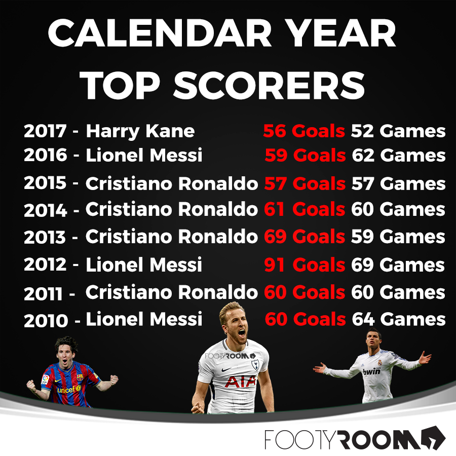 Calendar Year Top Scorers - Football - Sport