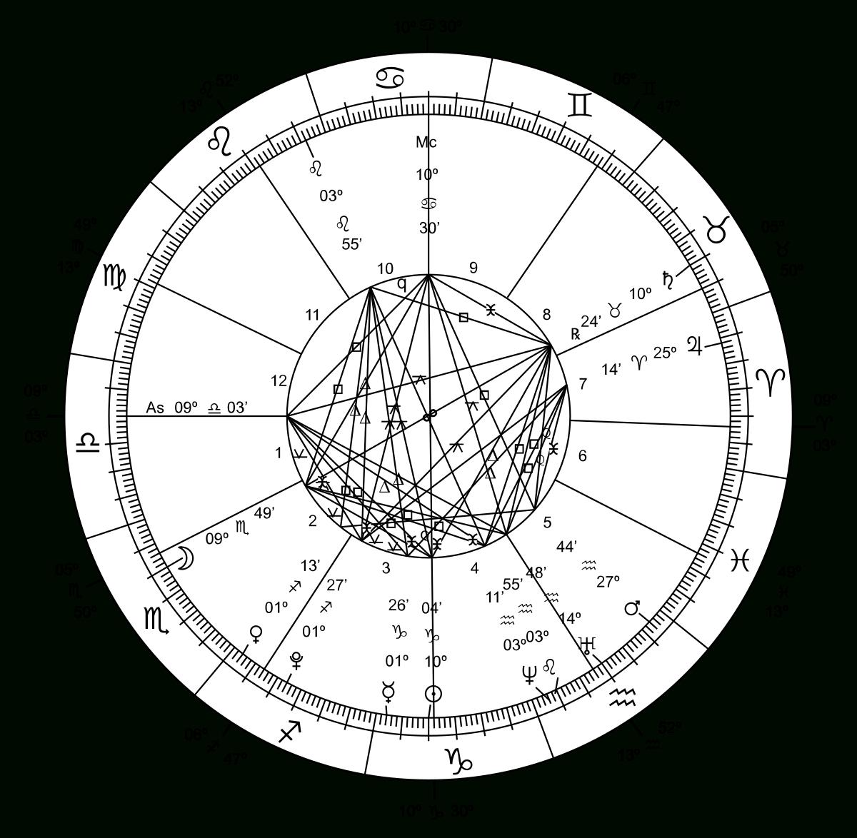 Chinese Astrology - Wikipedia