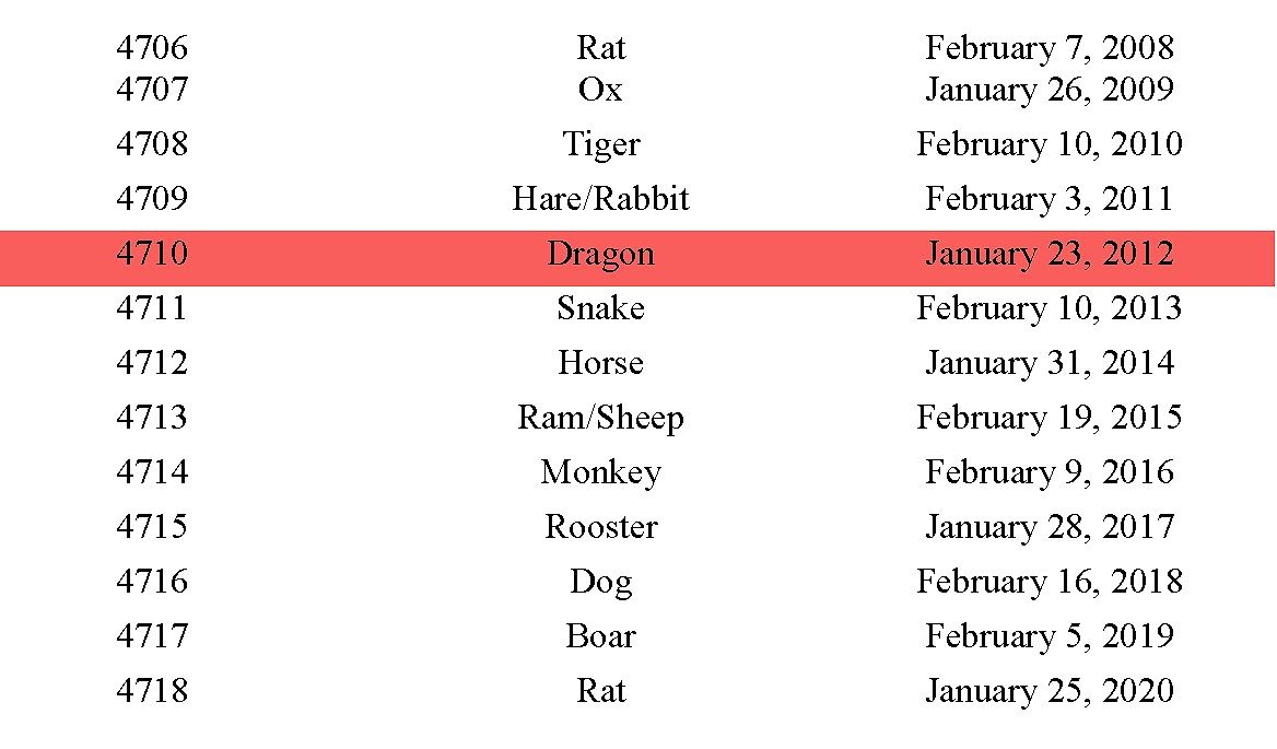 Chinese New Year Zodiac Animals Chart Are Oriental Forecasts