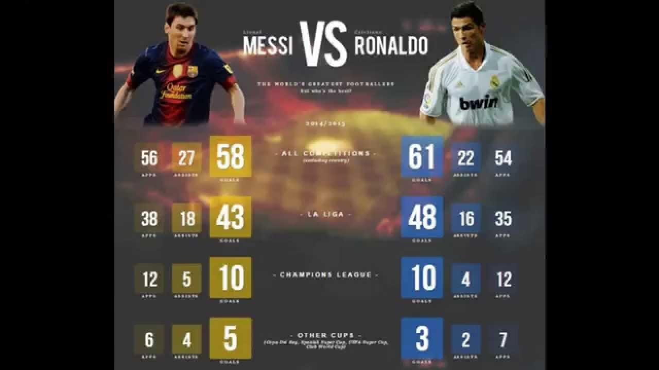 Cristiano Ronaldo Vs Lionel Messi Record 2015 - Youtube