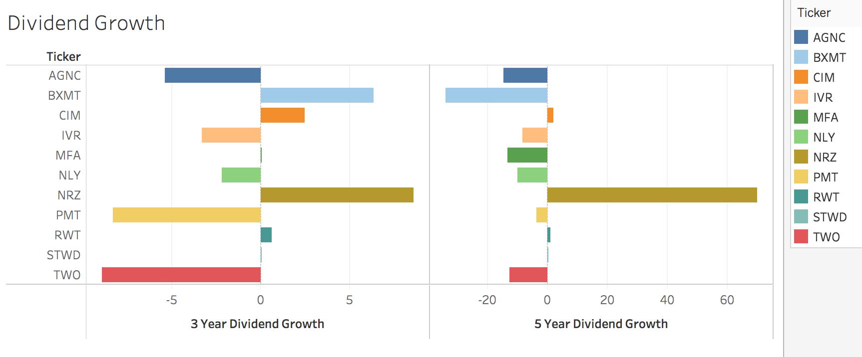 Data And Analysis For All Big Mreits | Seeking Alpha