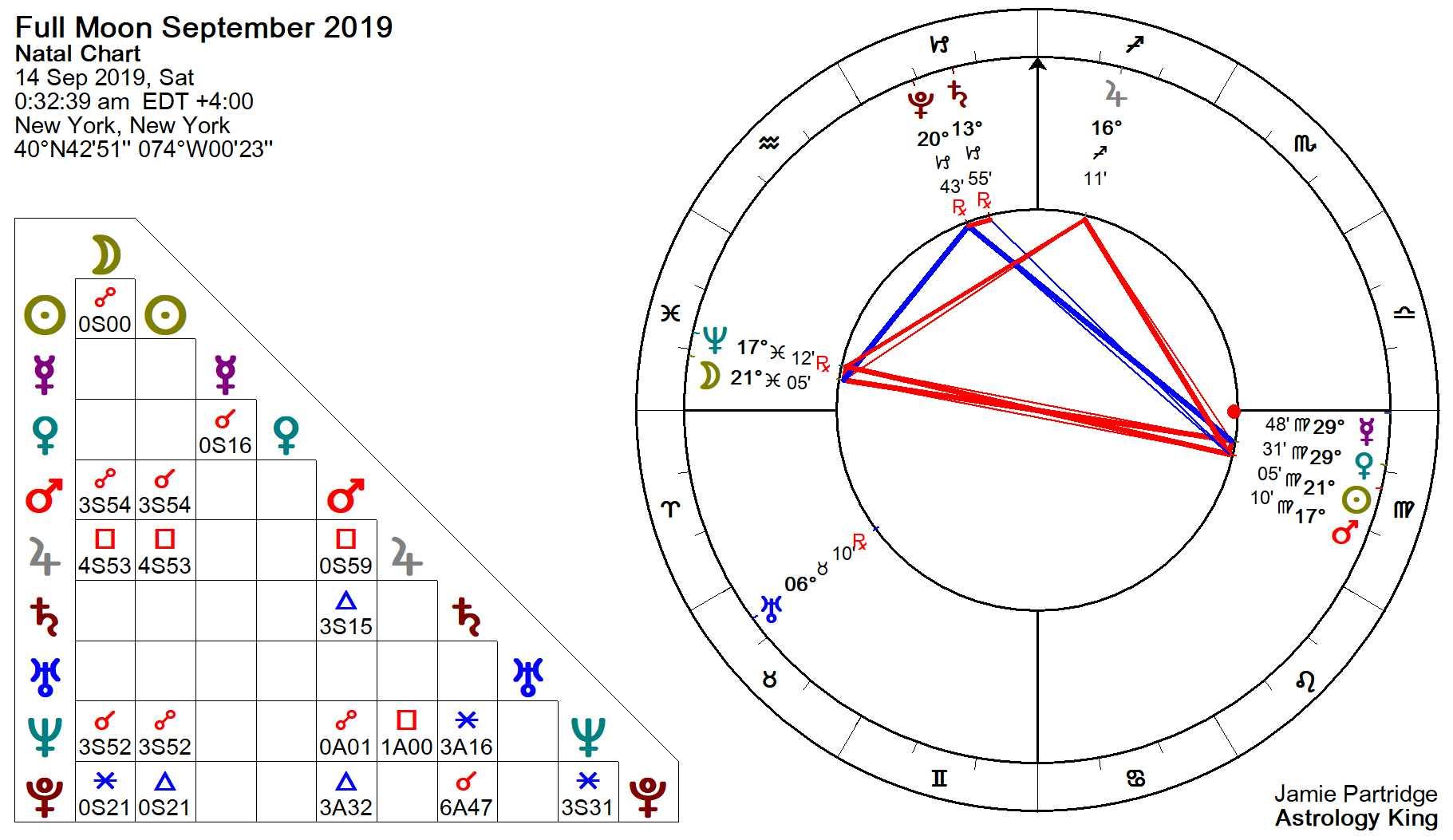 Full Moon September 2019 – The Phoenix – Astrology King