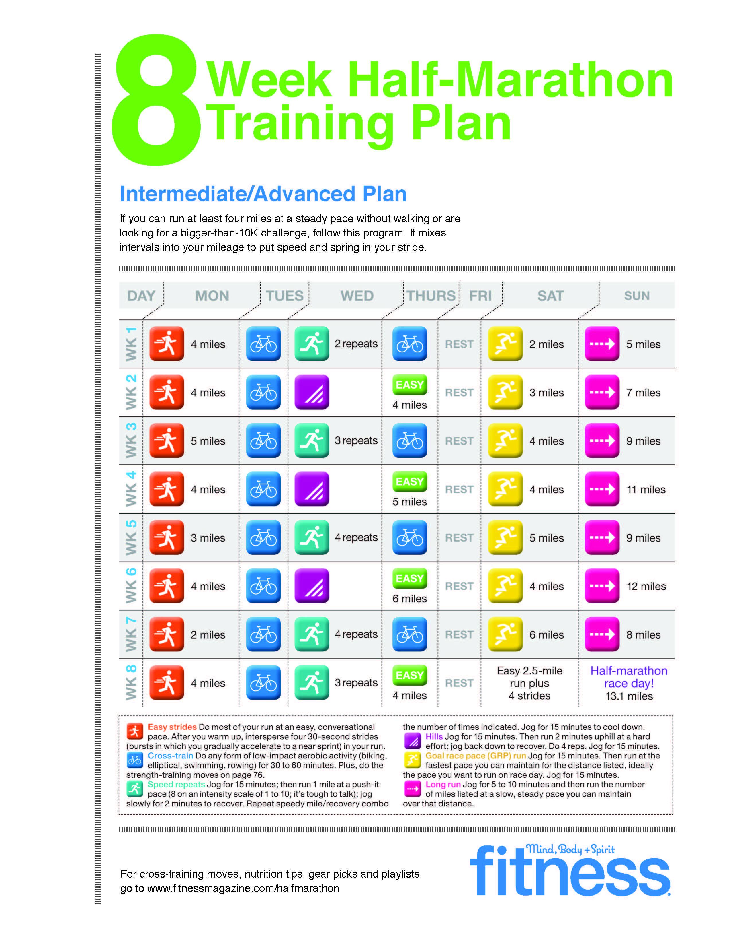 Half-Marathon Training Plan: Intermediate/advanced | Half