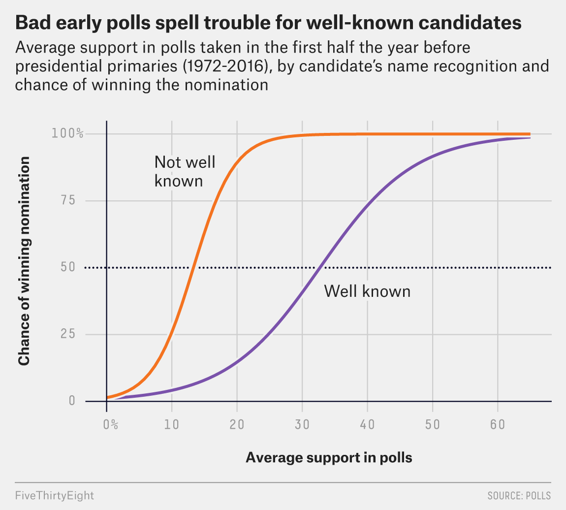 How To Read 2020 Polls Like A Fivethirtyeighter