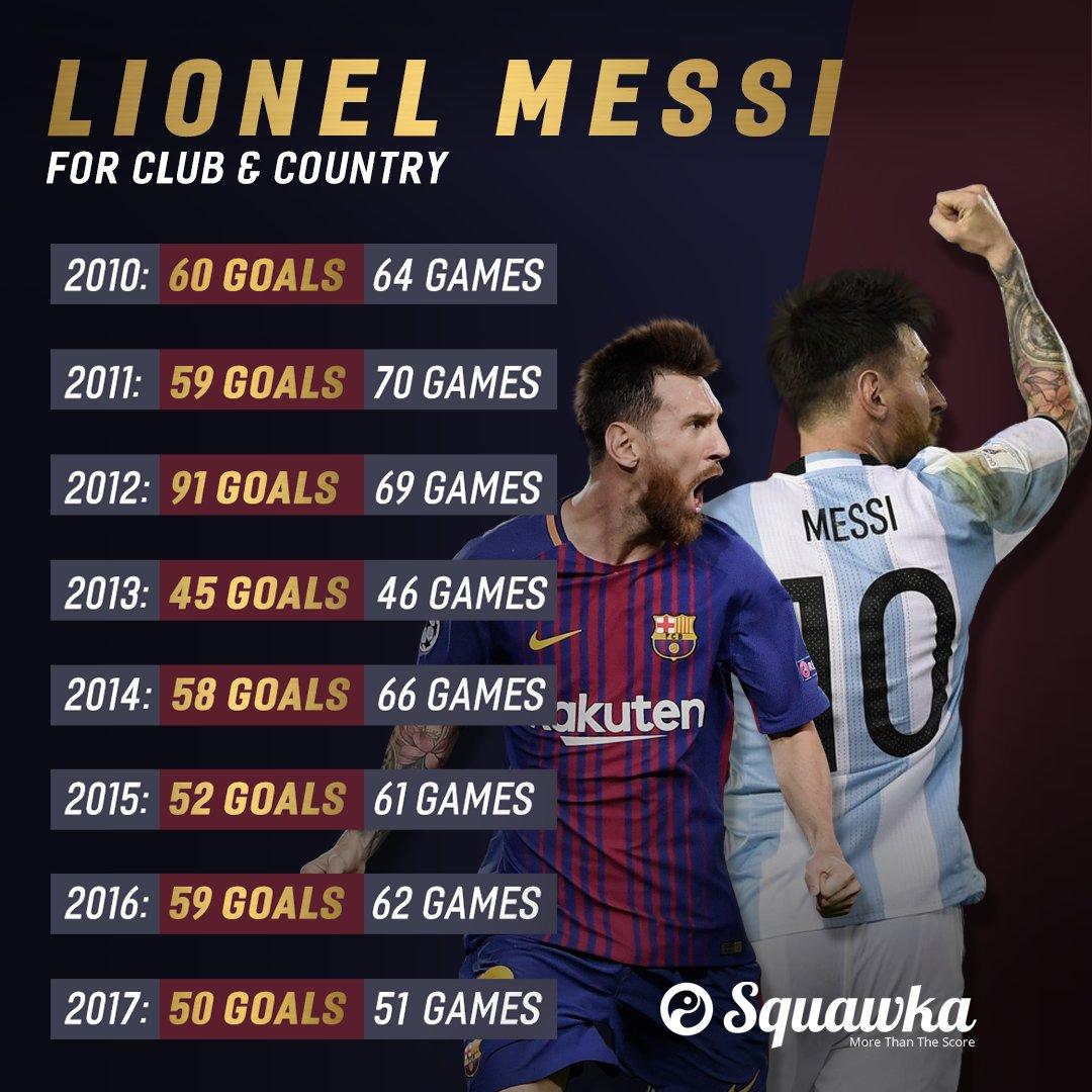 Lionel Messi : Lionel Messi Scored Goals Club Country