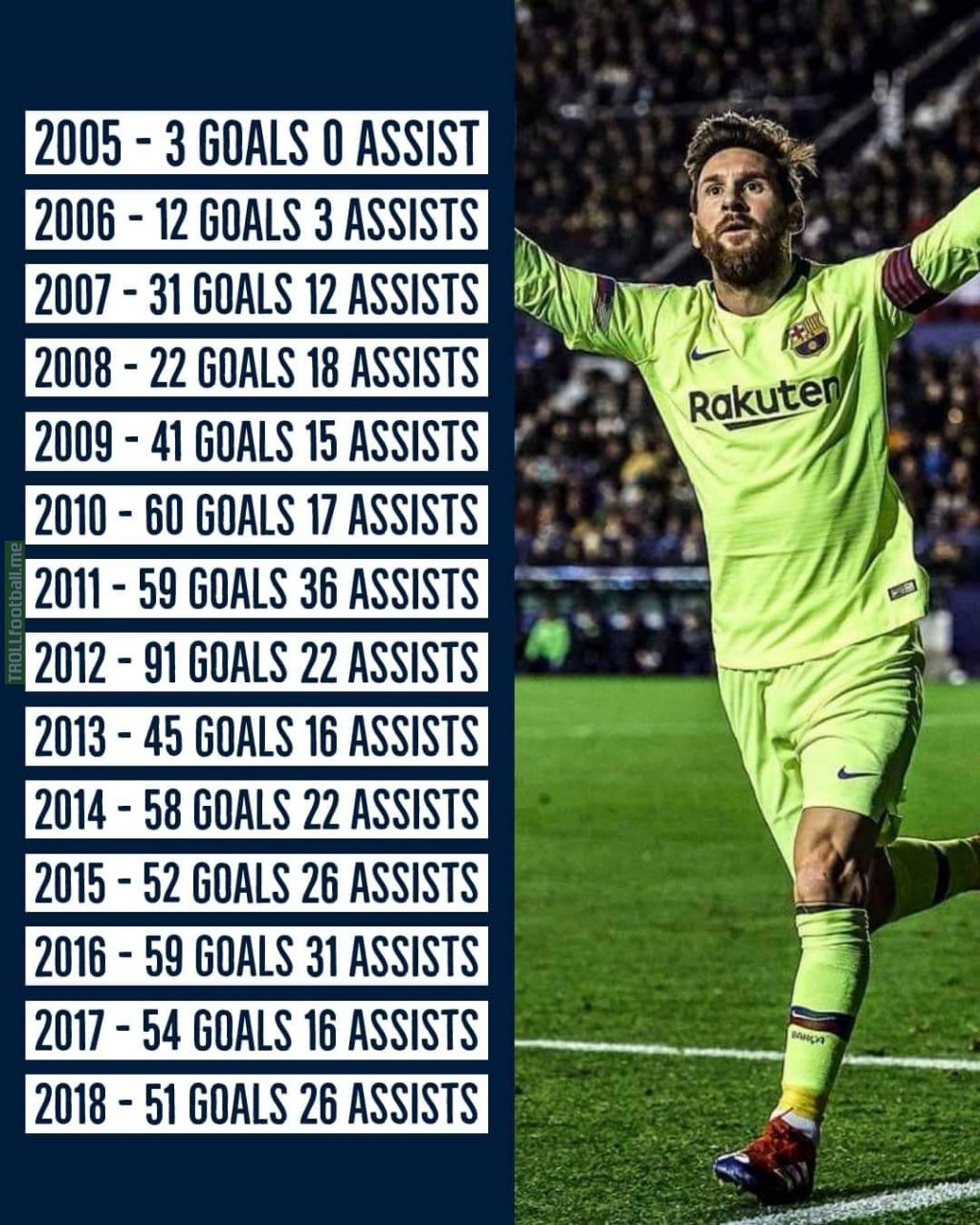 Lionel Messi's Calendar Year Stats Since 2005 | Troll Football