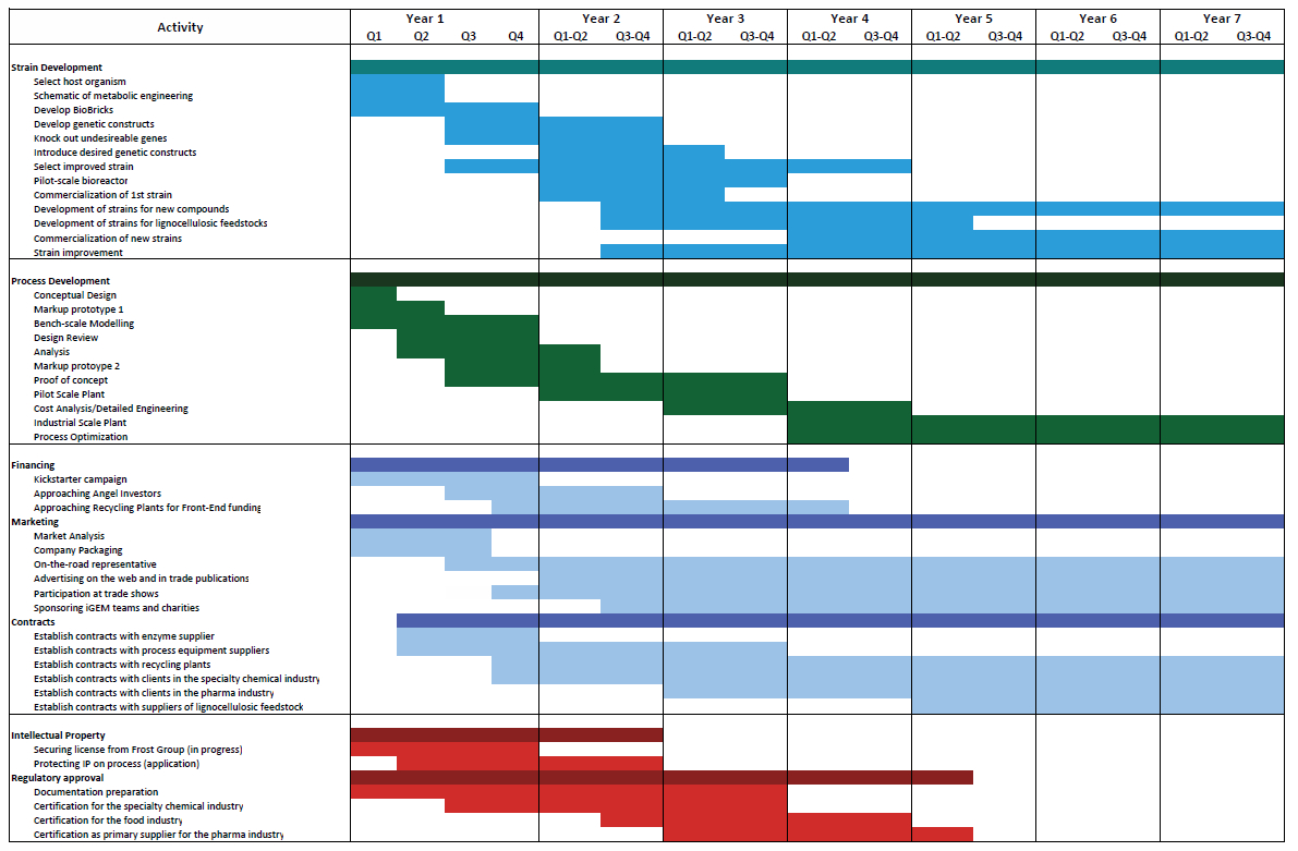 Marketing Gantt Chart - Google Search | Marketing Calendar