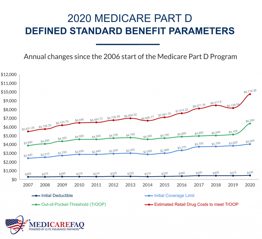 Medicare Part D Prescription Drug Plans Coverage Changes