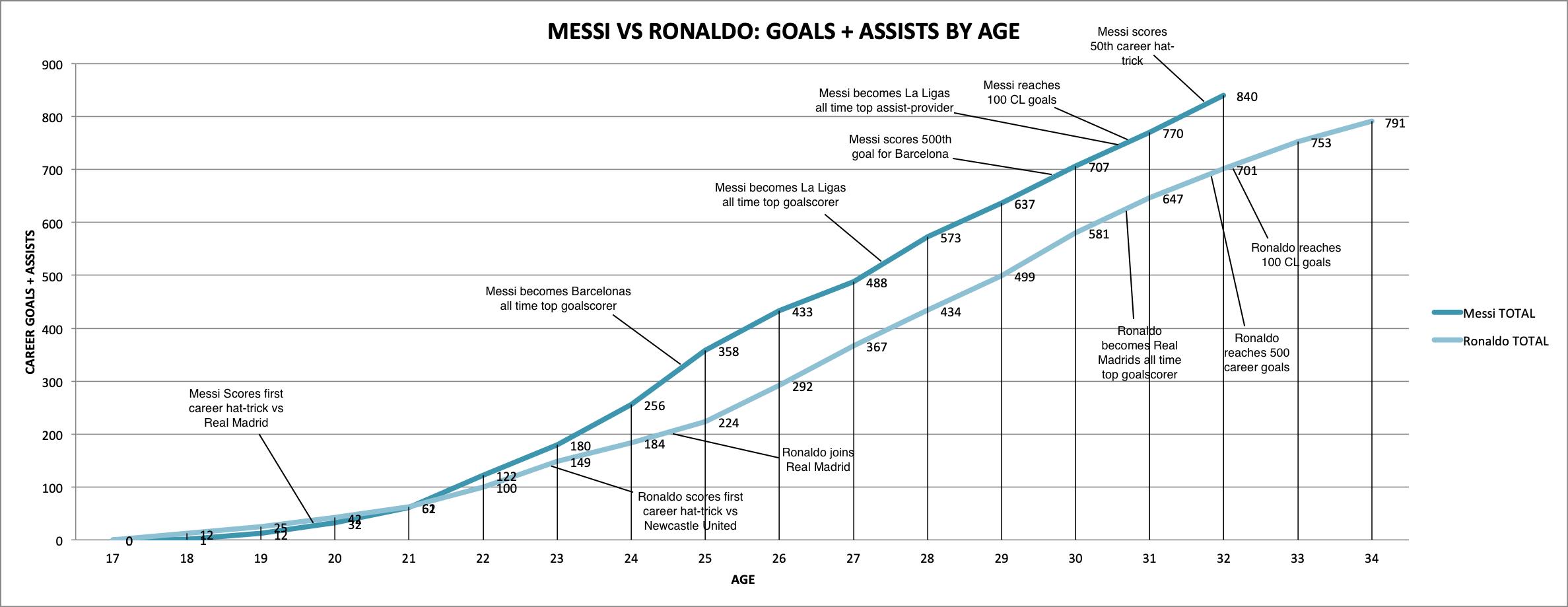 Messi Vs Ronaldo Goals + Assist Numbersage : Barca