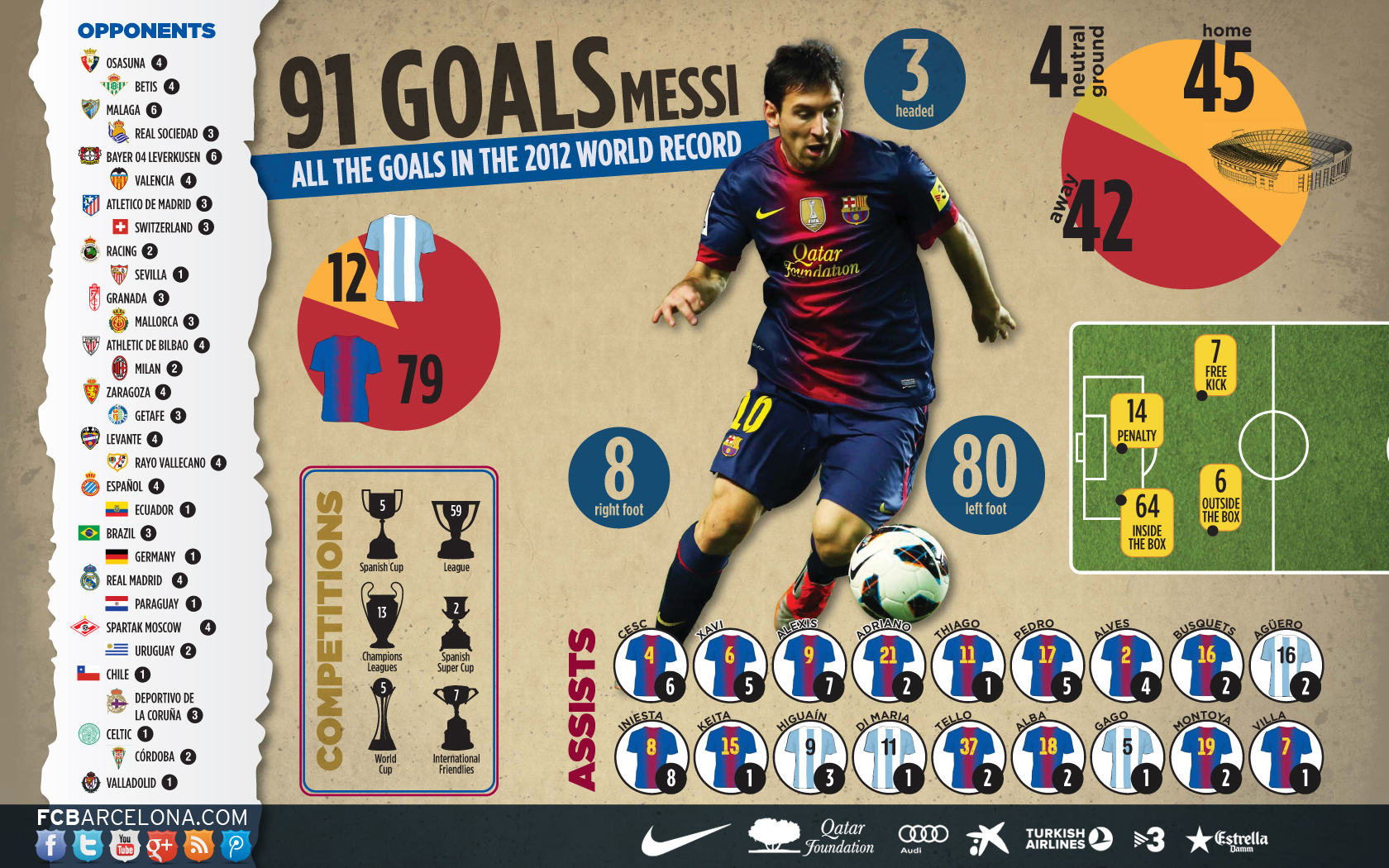 Moez's Footie Diary: Messi - A Year In Numbers
