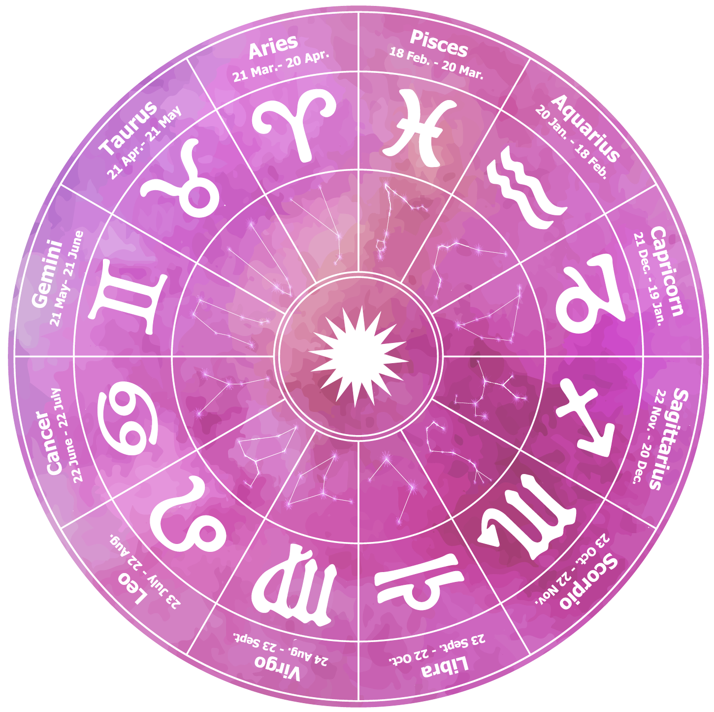 Monthly Horoscopes Ii