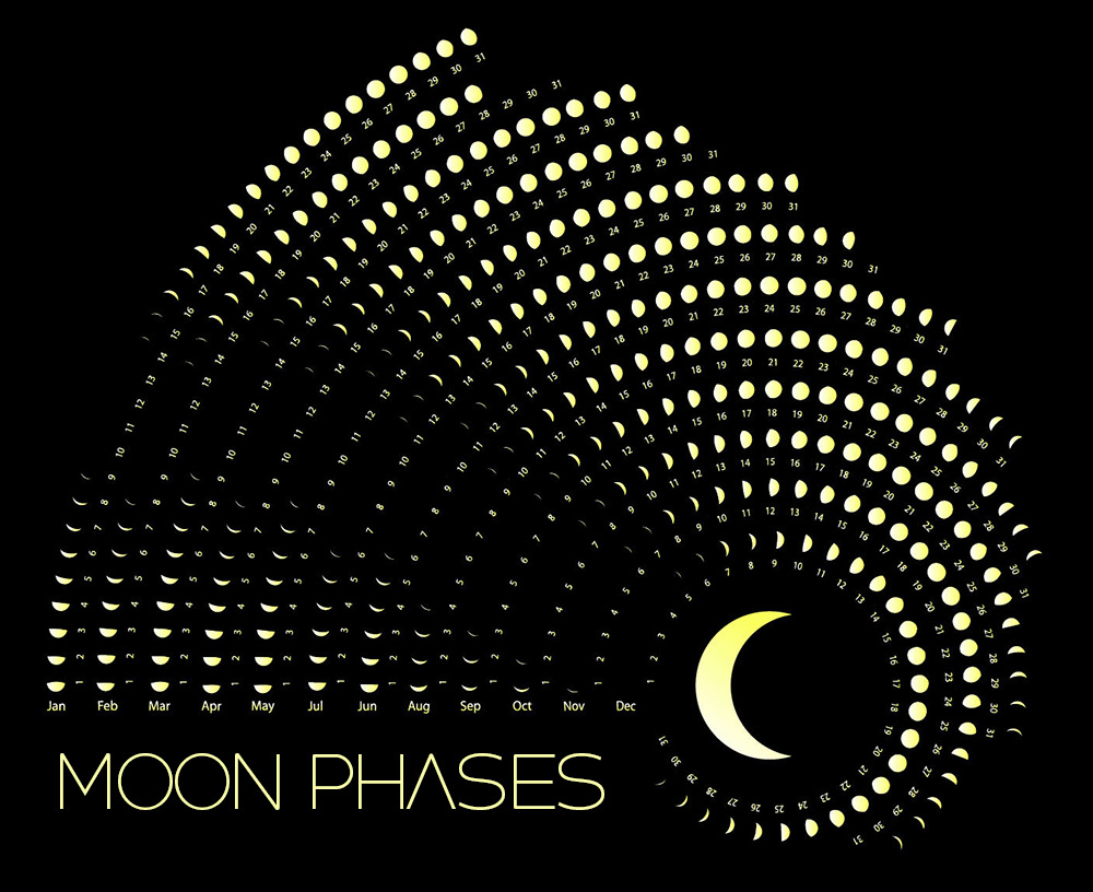 Moon Phases Calendar - January, 2020