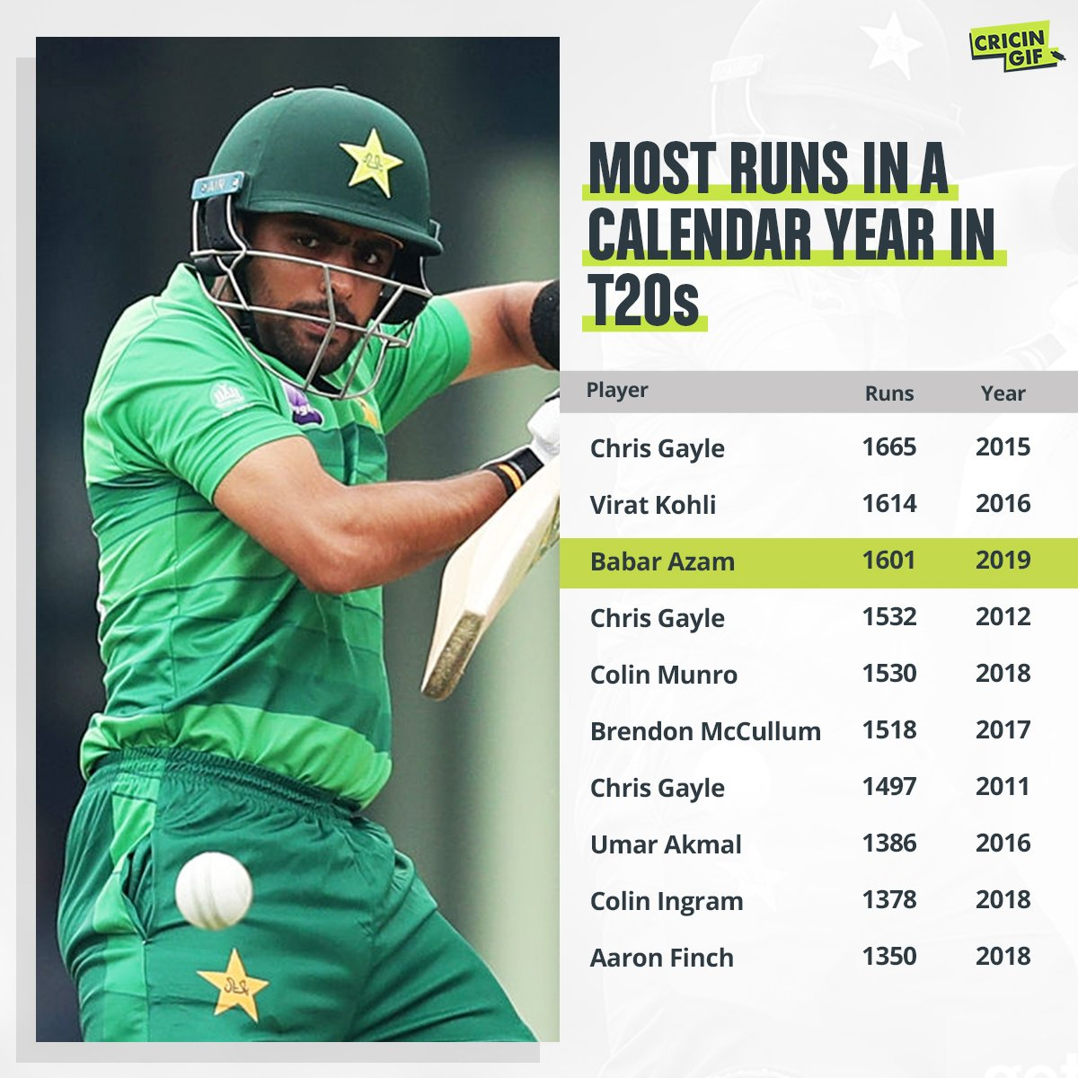 Most Runs In A Calendar Year In T20S : Cricket