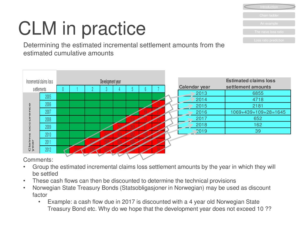 Non-Life Insurance Mathematics - Ppt Download