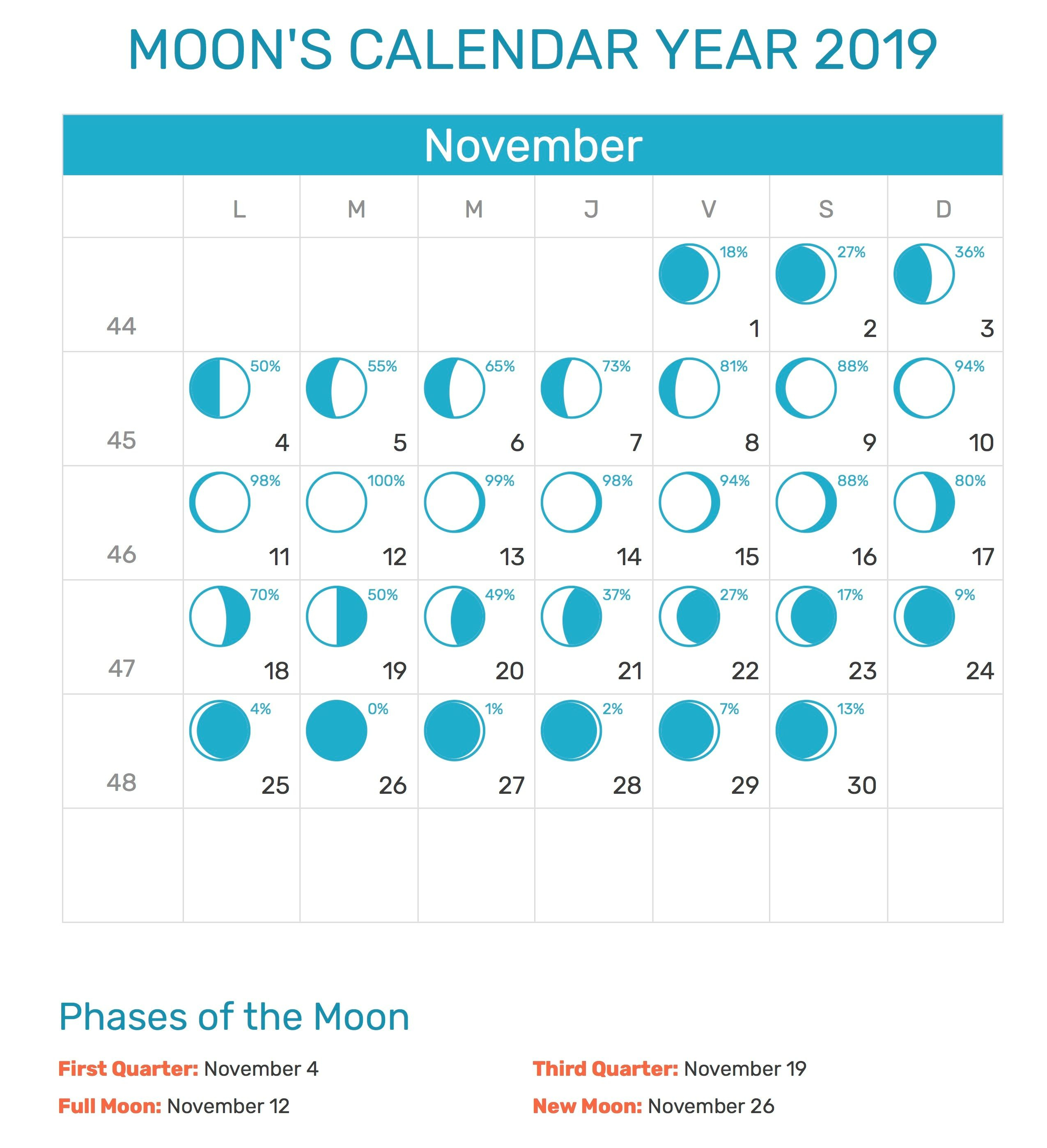November 2019 Moon Calendar Printable Template | Moon Phase