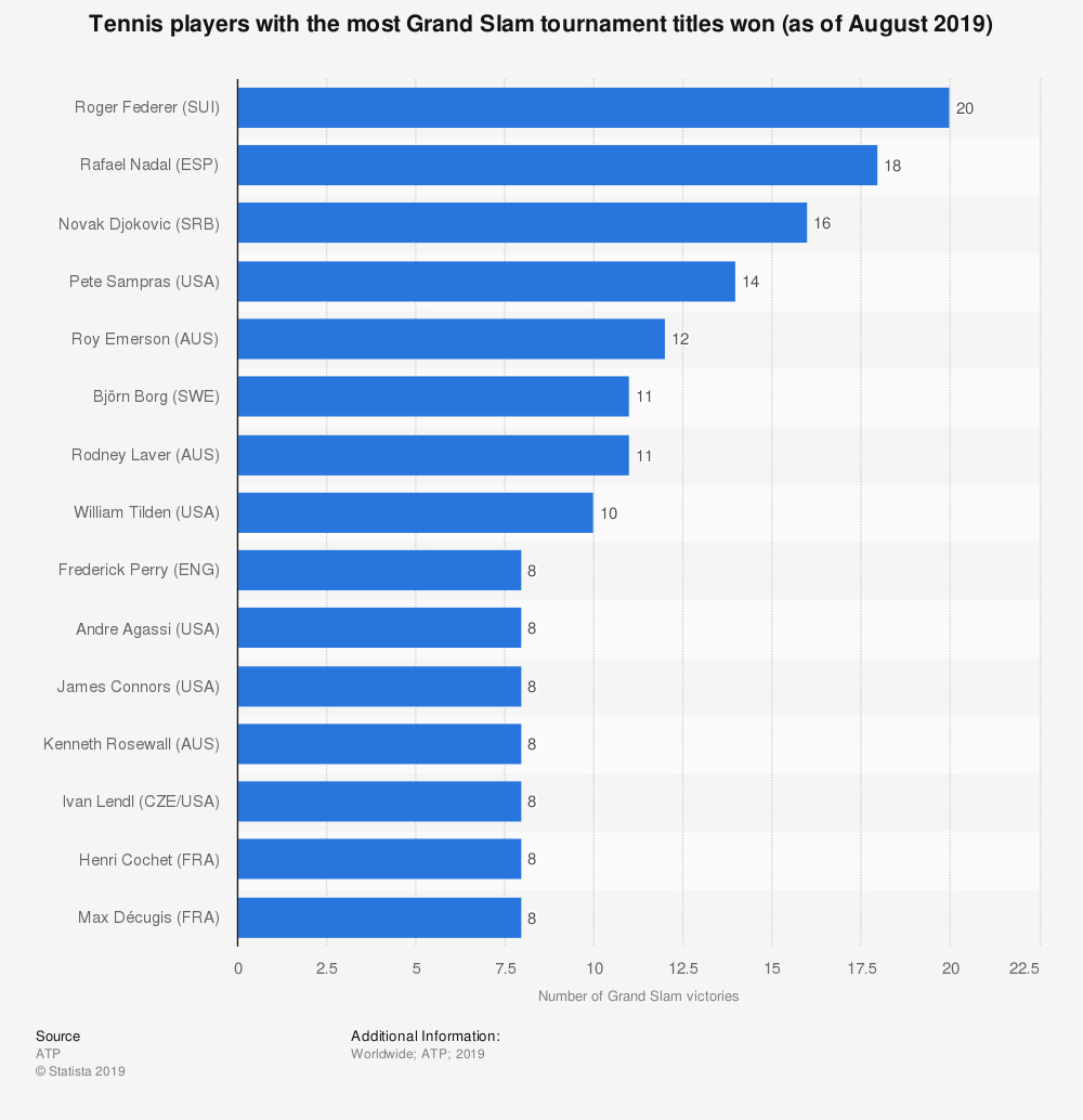 Players With Most Tennis Grand Slam Titles 2019 | Statista