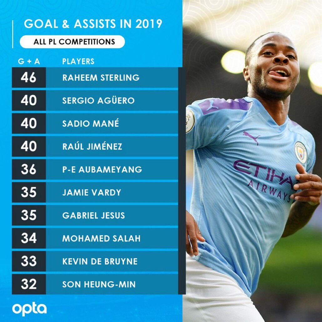 Premier League Goal+Assists For The 2019 Calendar Year : Soccer