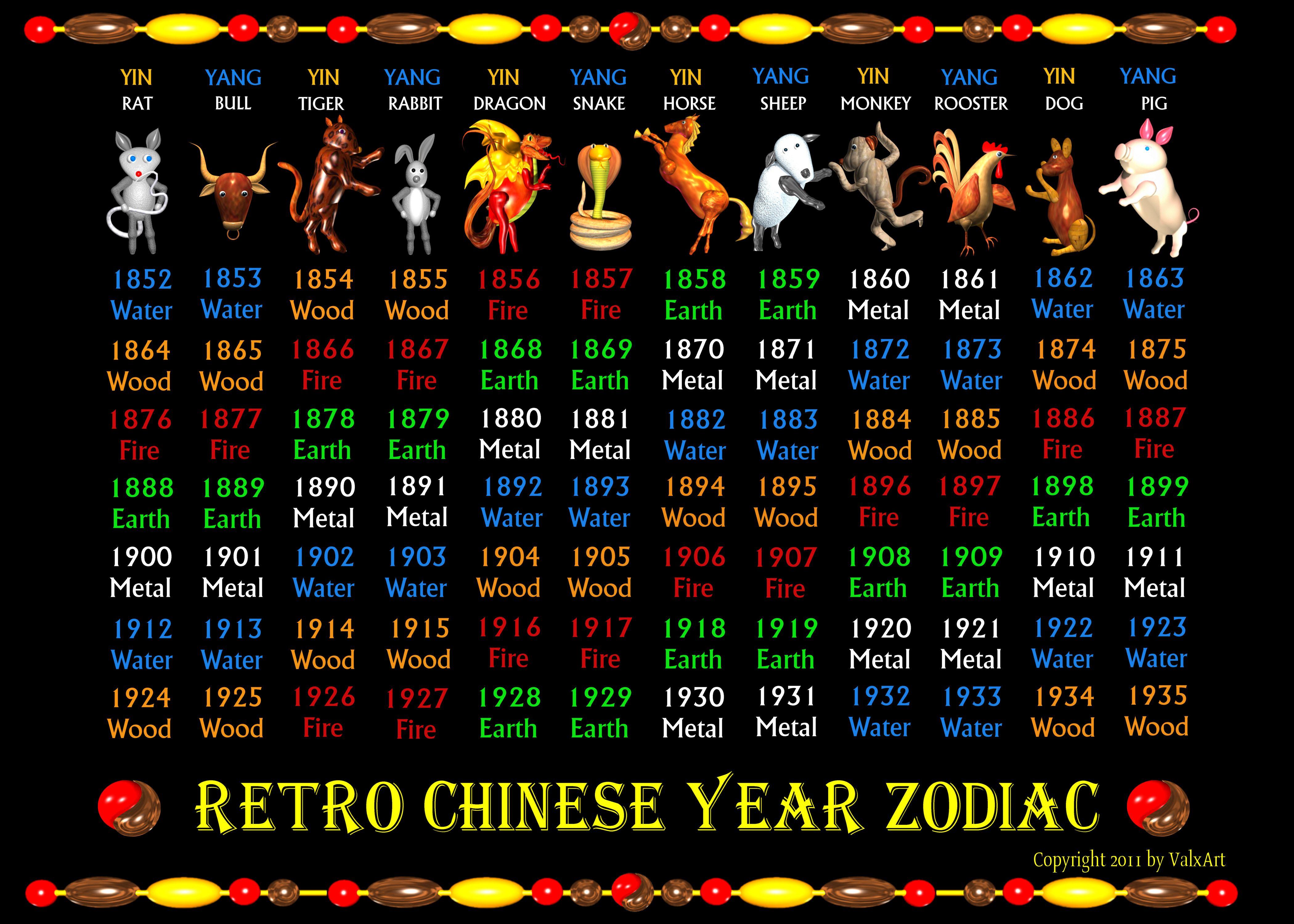 Retro Chinese Zodiac Poster Years 1852 To 1935 | Zazzle