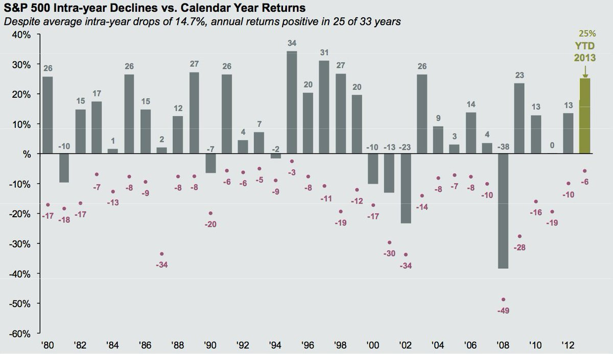"""Sam 🇦🇺 On Twitter: """"s&p 500 Intra-Year Declines Vs"""