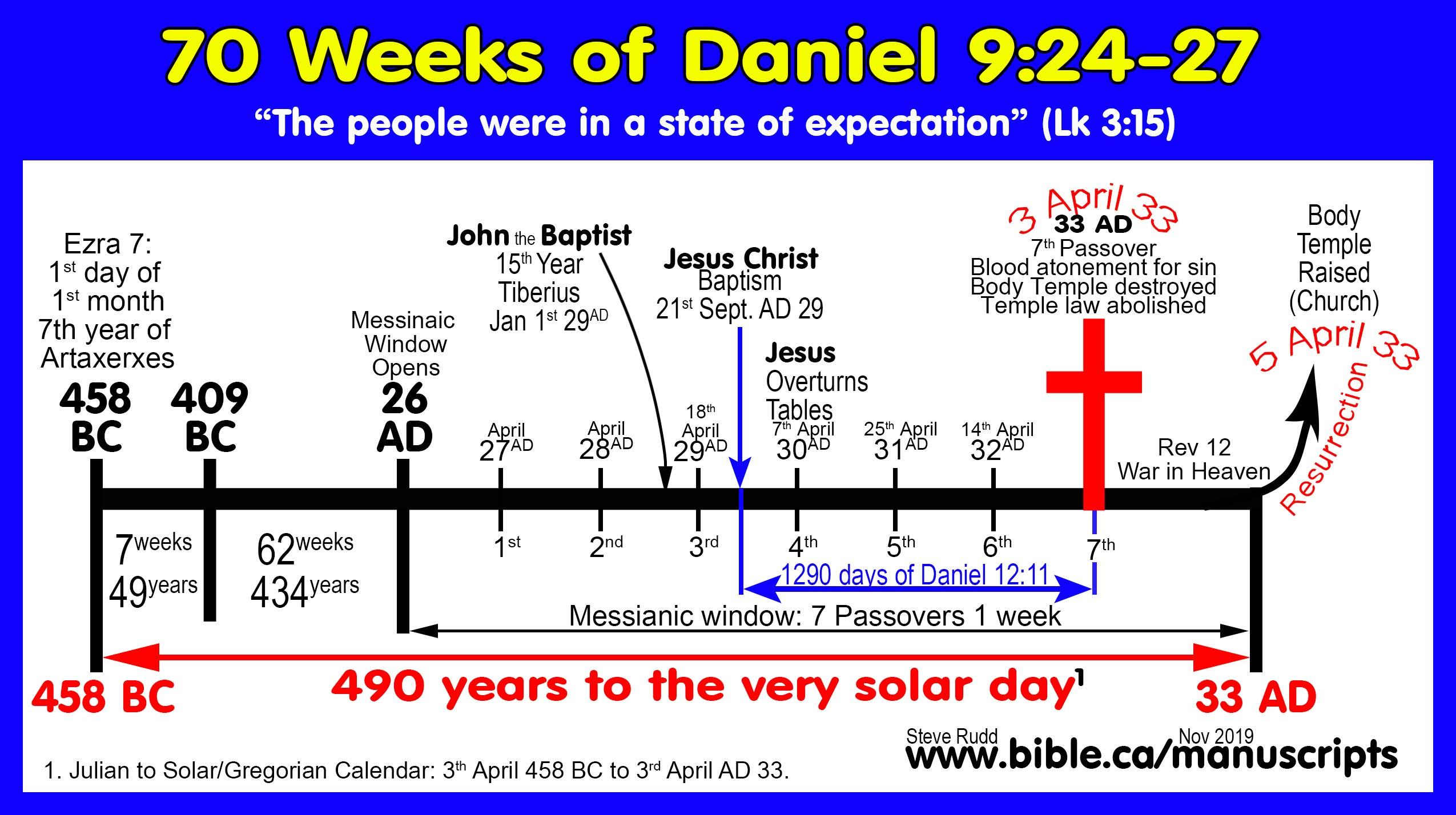 Seder Olam Rabbah Modern Jewish Calendar English Pdf Free Online