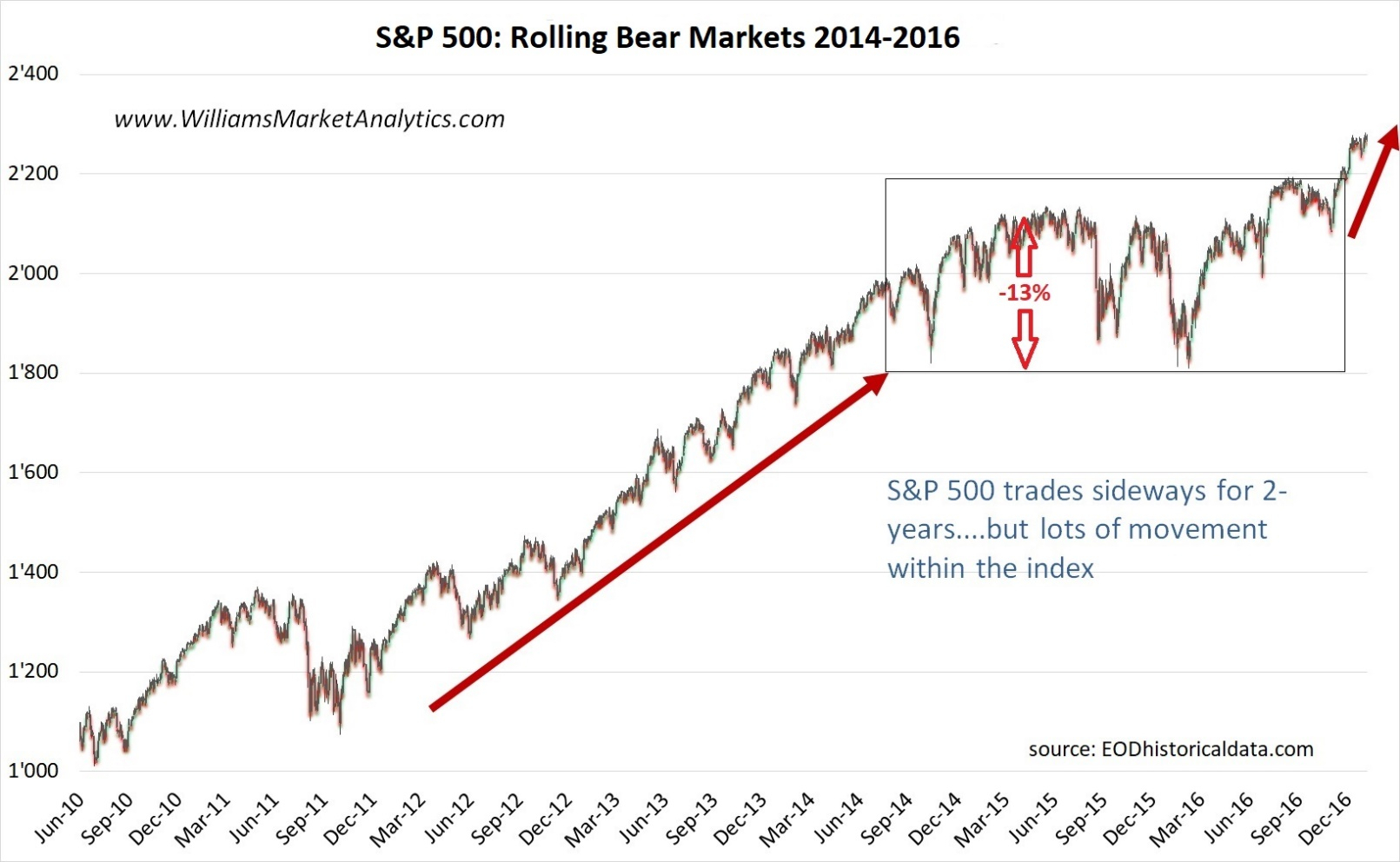 S&p 500 And 2015 | Seeking Alpha