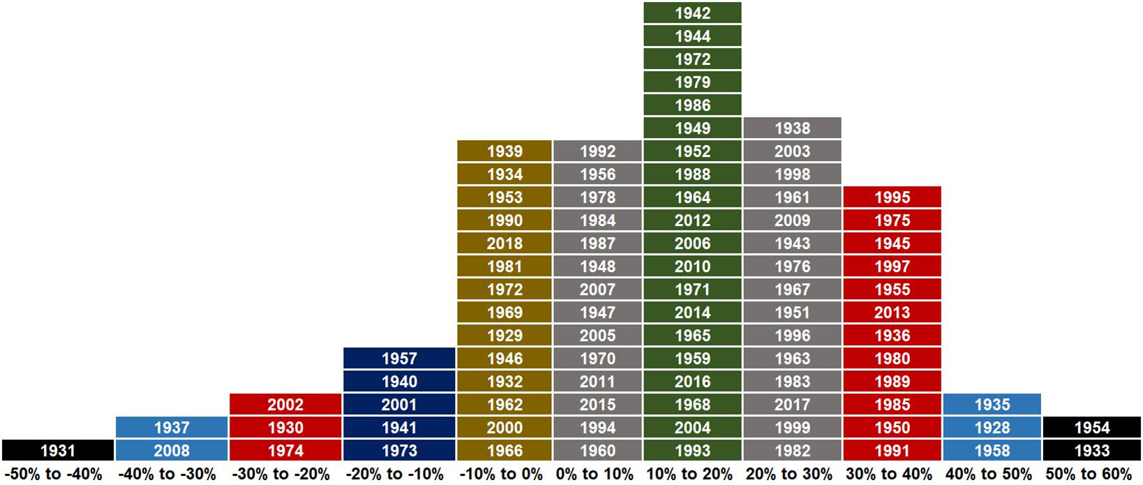 S&p 500 Calendar Year Returns
