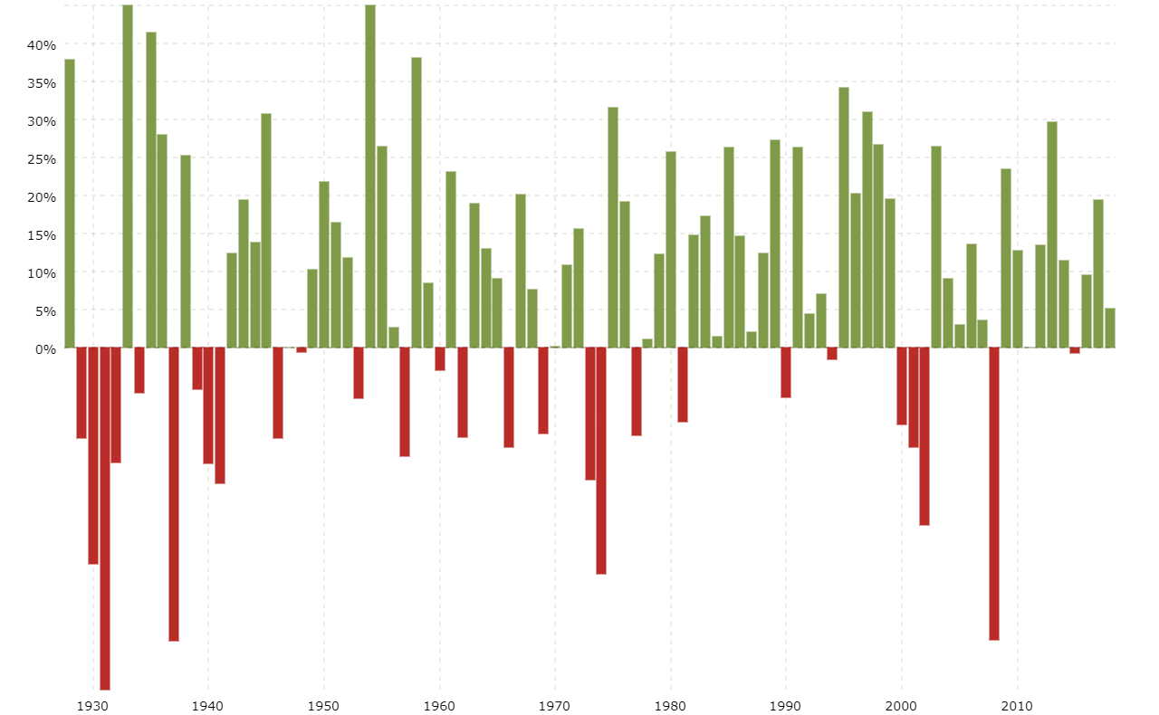 S&p 500 Historical Annual Returns | Macrotrends