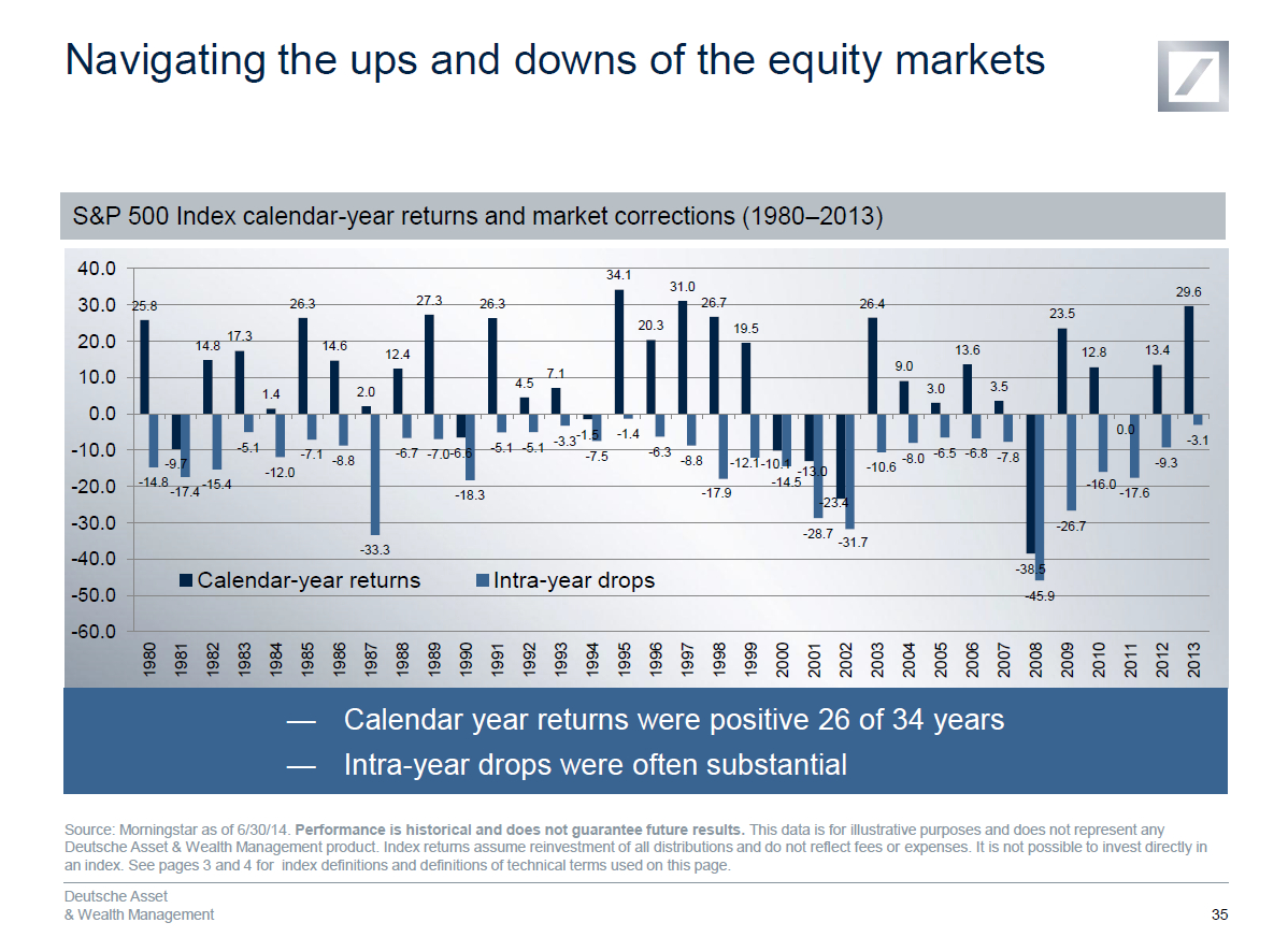 S&p 500 Index Calendar-Year Returns And Market Corrections