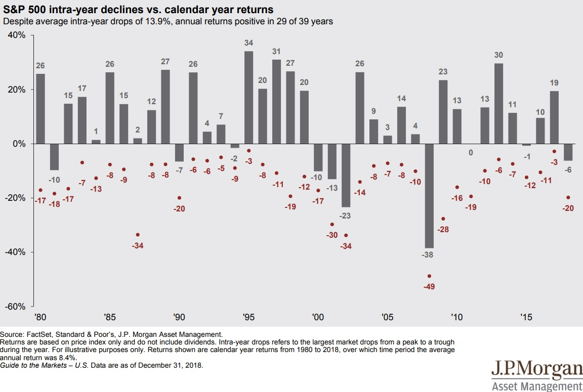 S&p 500 Intra-Year Declines Vs. Calendar Year Returns - 1980