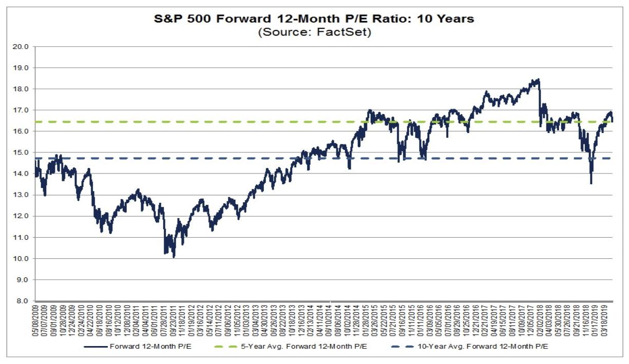 S&p 500 Valuation – Forward P/e Ratio – May 10, 2019 – Isabelnet