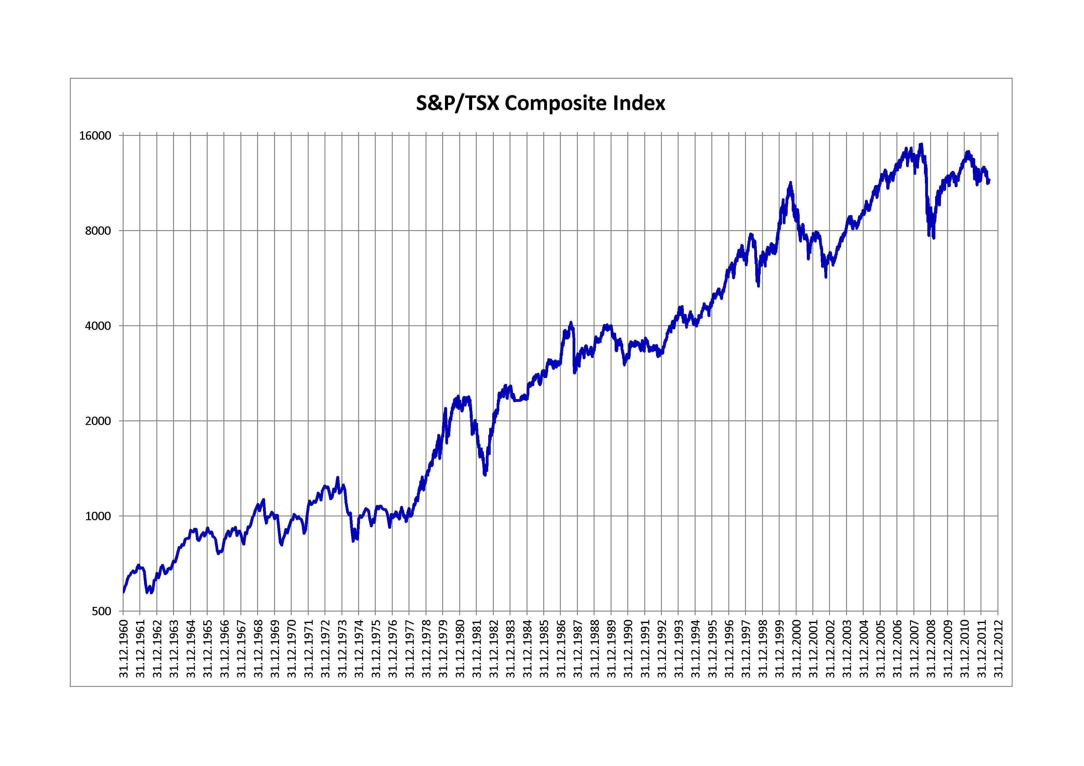 S&p/tsx Composite Index - Wikipedia