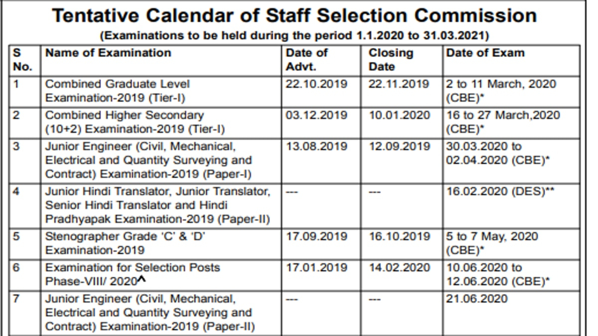 Ssc Calendar 2020-21 Released, Check Important Exam Dates