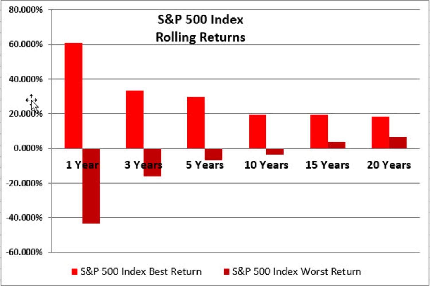 The Best And Worst Rolling Index Returns 1973-2016
