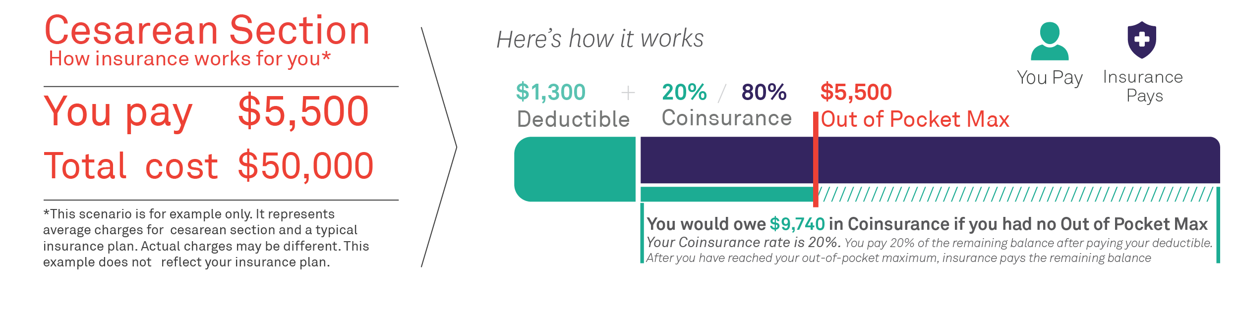 The Difference Between Your Deductible Vs Out Of Pocket Maximum