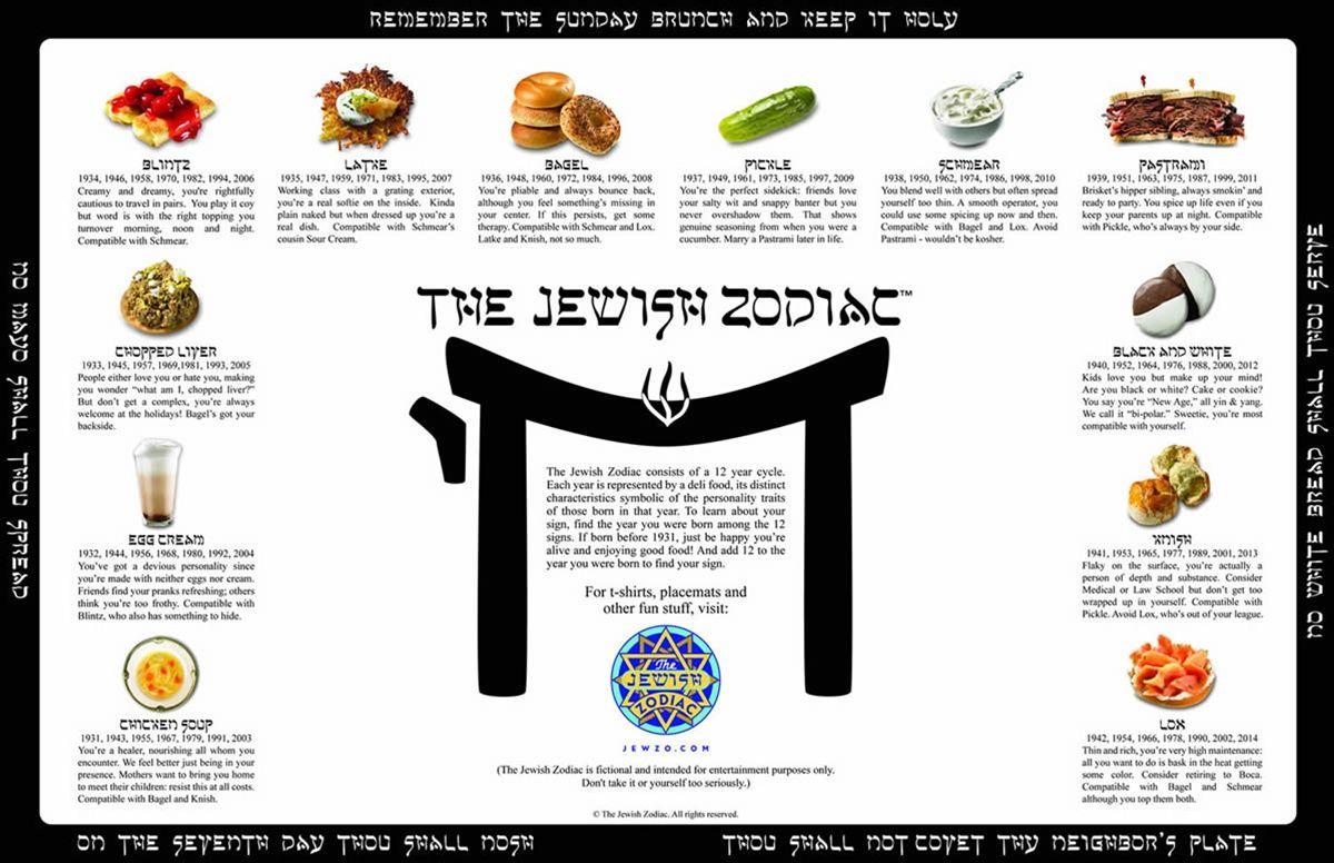 The Jewish Zodiac | Jewish Recipes, Deli Food, Food Signs