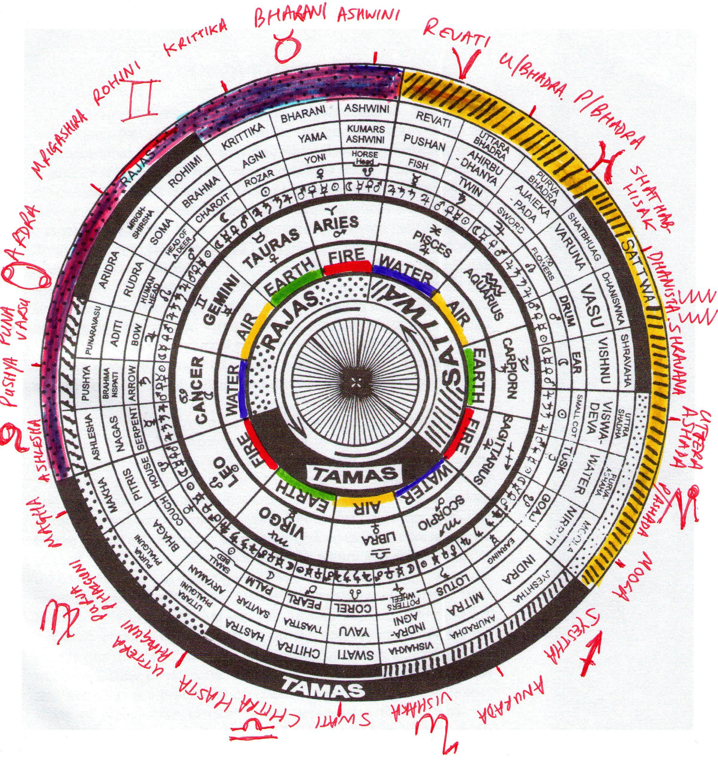 The Lunar Mansions, Or Nakshatras Of Vedic Astrology   Vedic