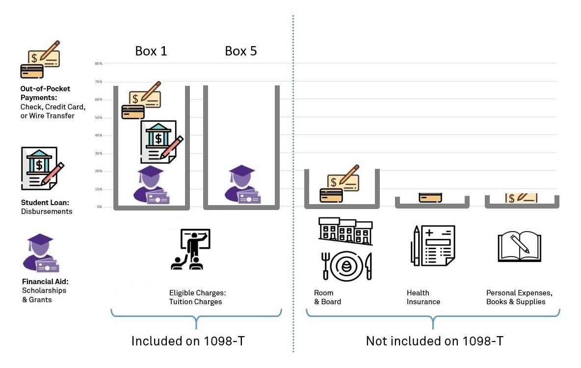 Understanding Your 1098-T: Student Finance - Northwestern
