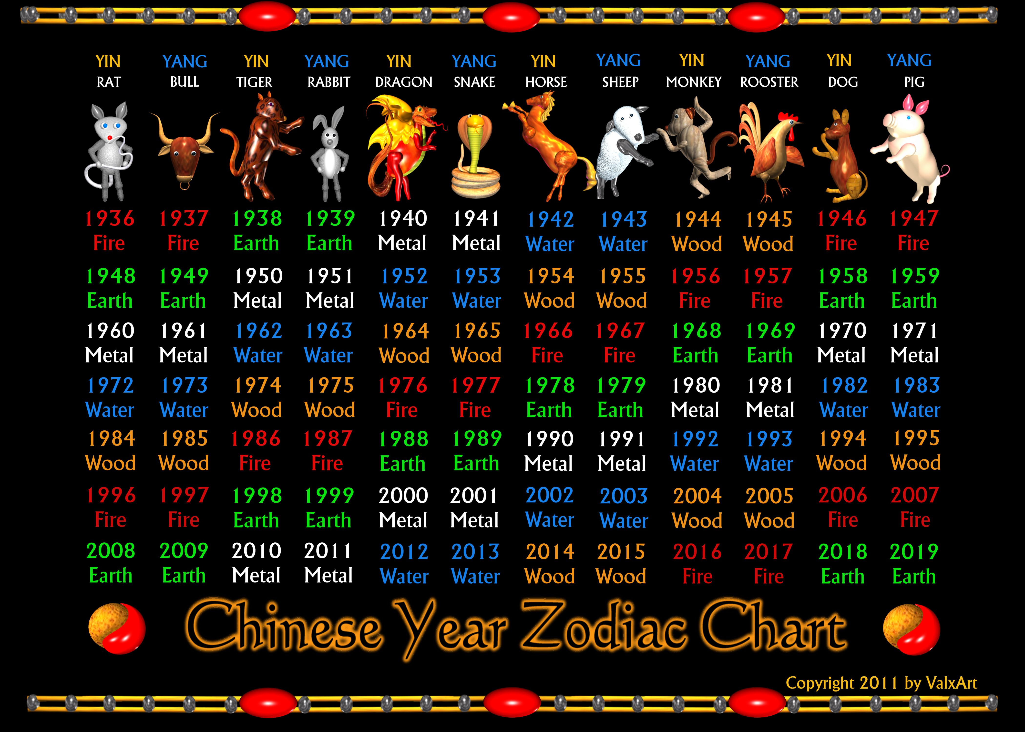 Valxart Chinese Zodiac Poster 1936 To 2019 | Zazzle