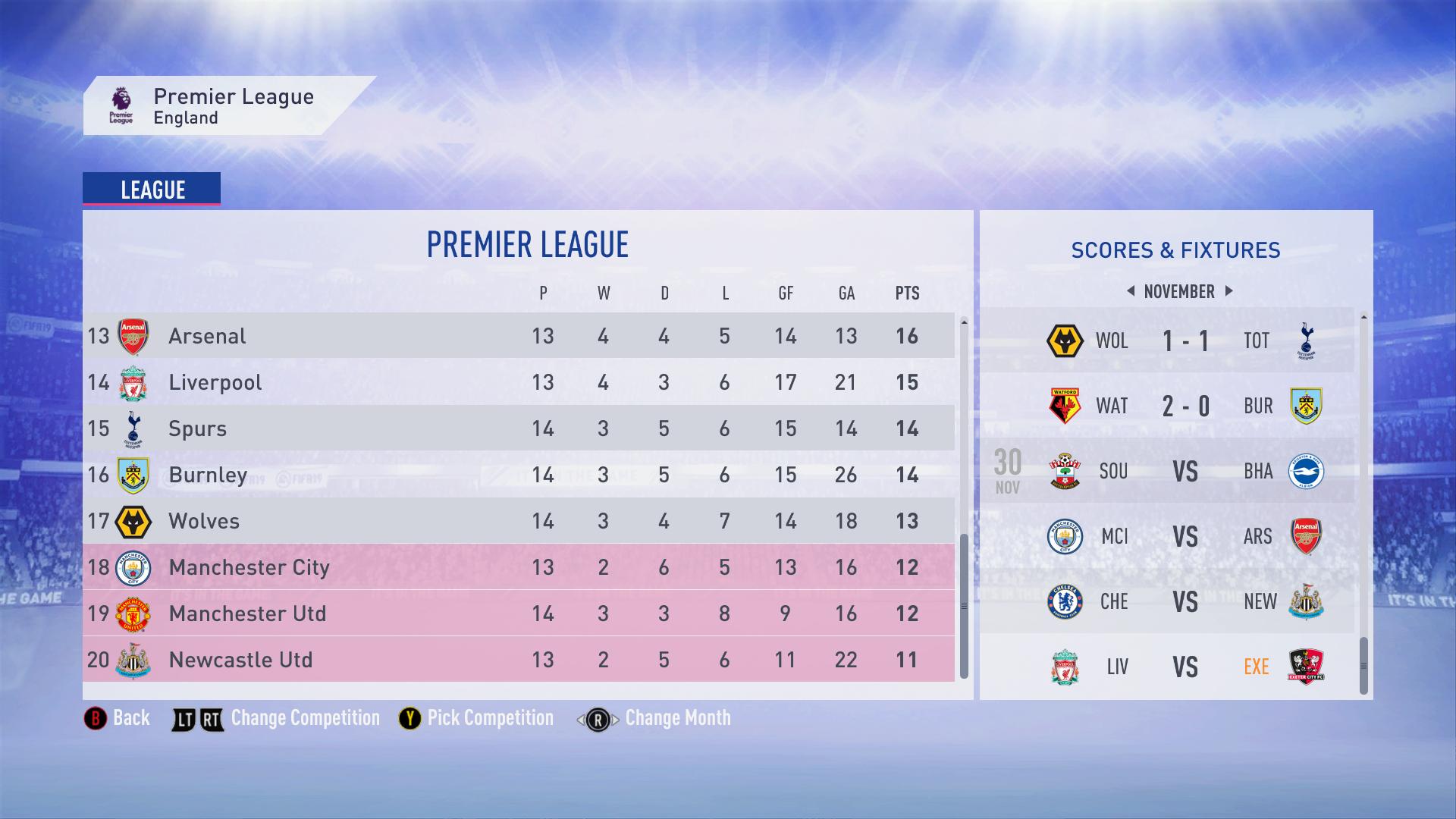 Weirdest Premier League Table I've Ever Seen : Fifacareers