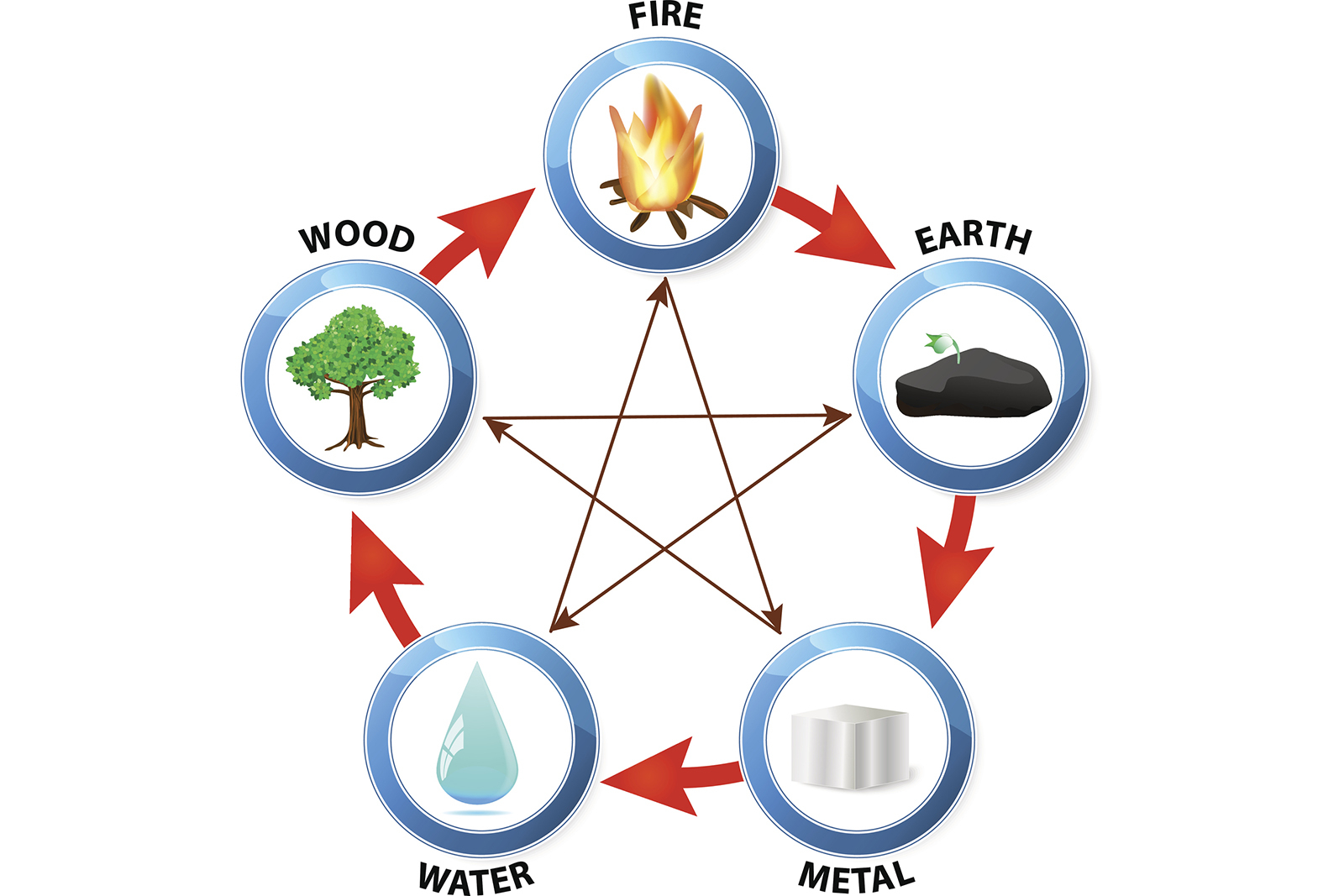 What Chinese Element Am I? | Lovetoknow