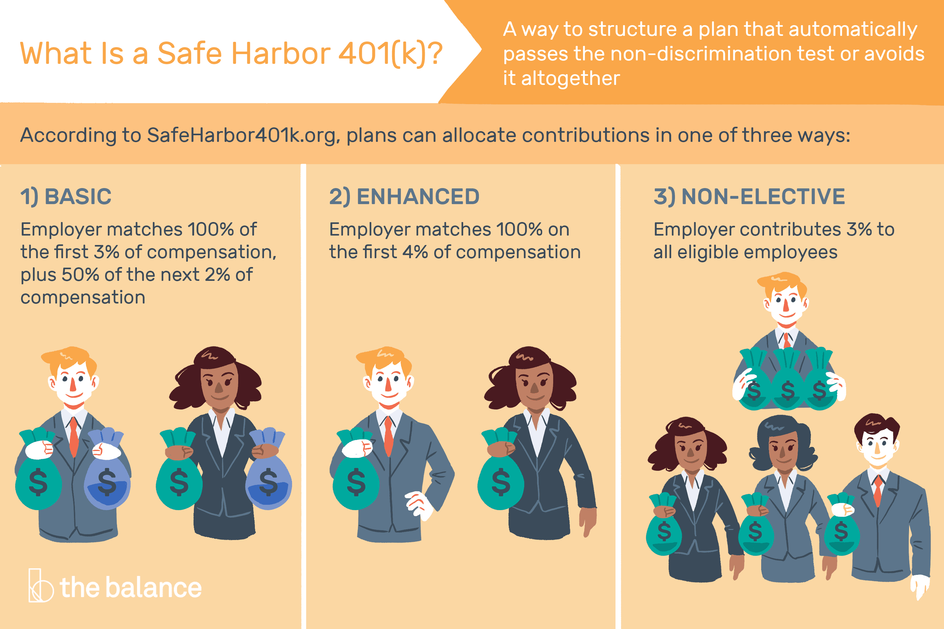 What Is A Safe Harbor 401K?